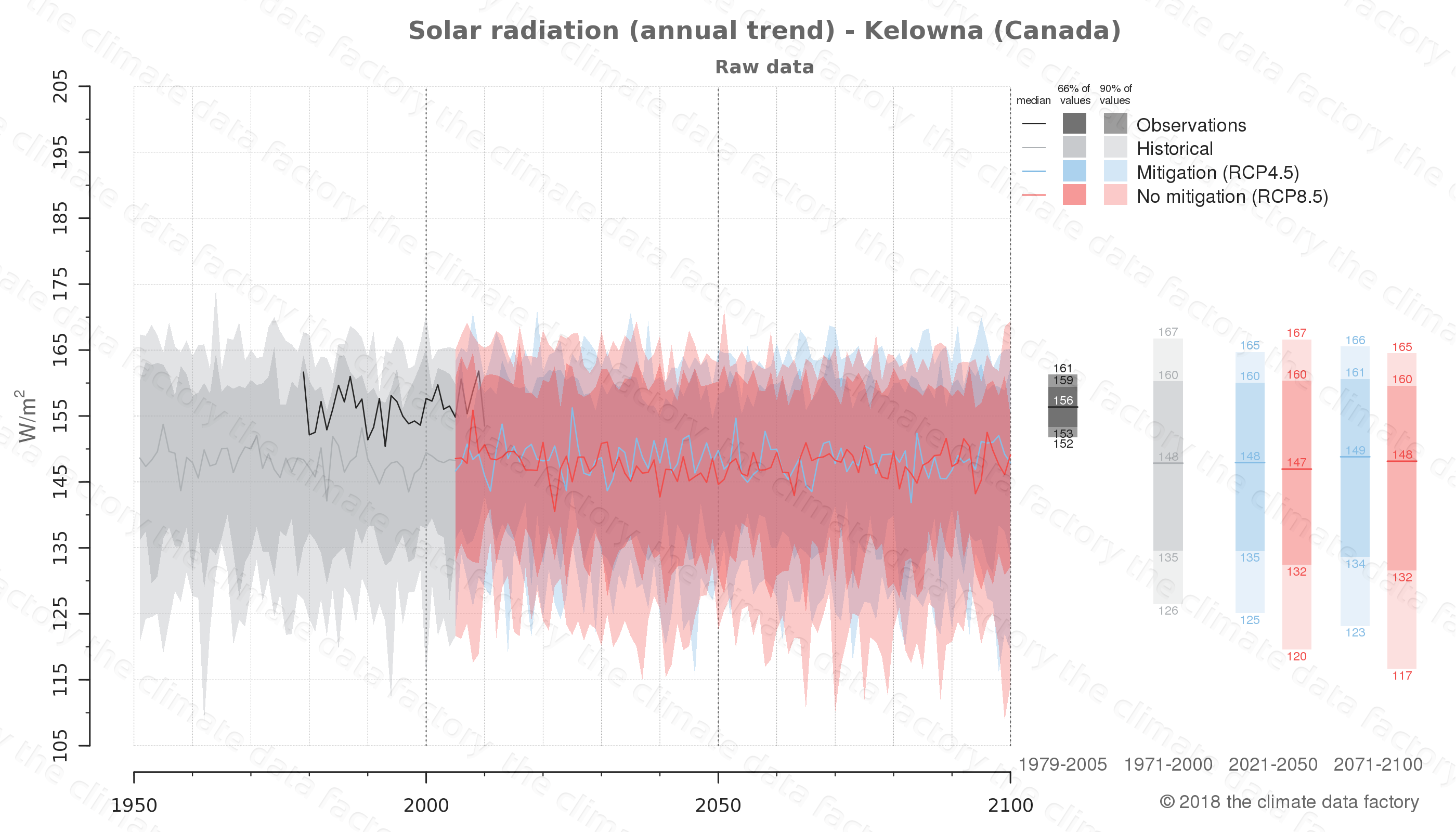 Graphic of projected solar radiation for Kelowna (Canada) under two climate change mitigation policy scenarios (RCP4.5, RCP8.5). Represented climate data are raw data from IPCC models. https://theclimatedatafactory.com