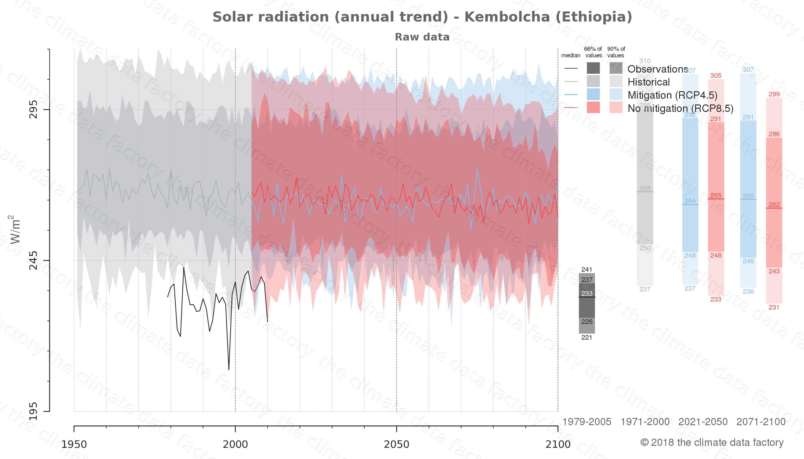 Graphic of projected solar radiation for Kembolcha (Ethiopia) under two climate change mitigation policy scenarios (RCP4.5, RCP8.5). Represented climate data are raw data from IPCC models. https://theclimatedatafactory.com