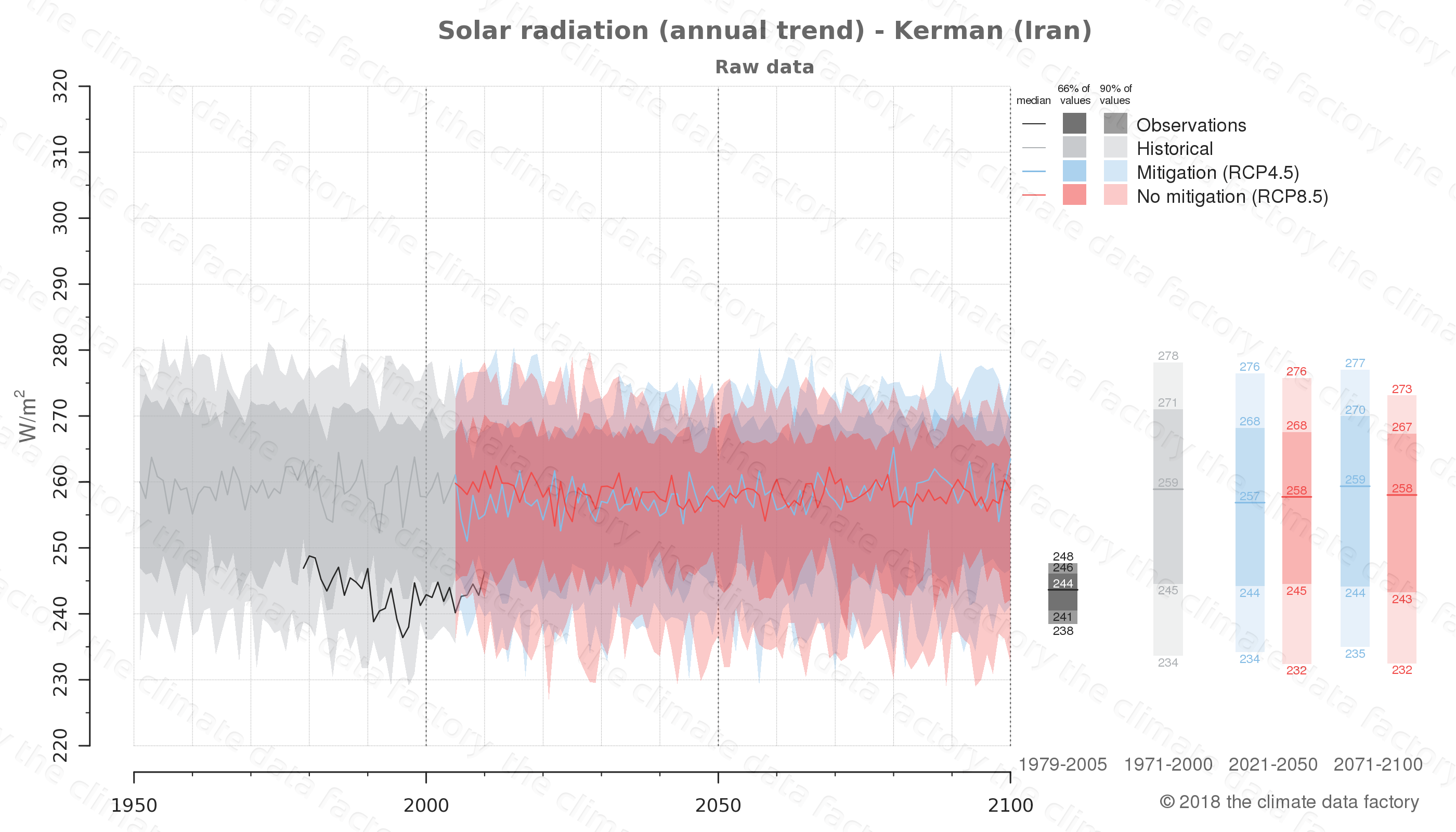Graphic of projected solar radiation for Kerman (Iran) under two climate change mitigation policy scenarios (RCP4.5, RCP8.5). Represented climate data are raw data from IPCC models. https://theclimatedatafactory.com