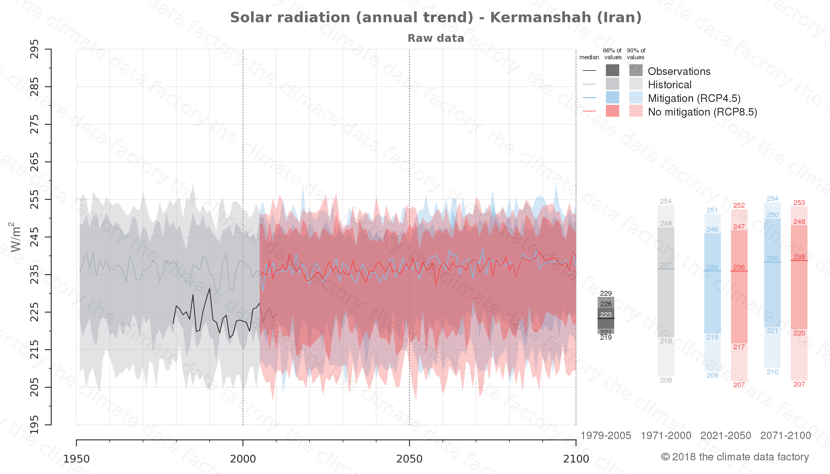 Graphic of projected solar radiation for Kermanshah (Iran) under two climate change mitigation policy scenarios (RCP4.5, RCP8.5). Represented climate data are raw data from IPCC models. https://theclimatedatafactory.com