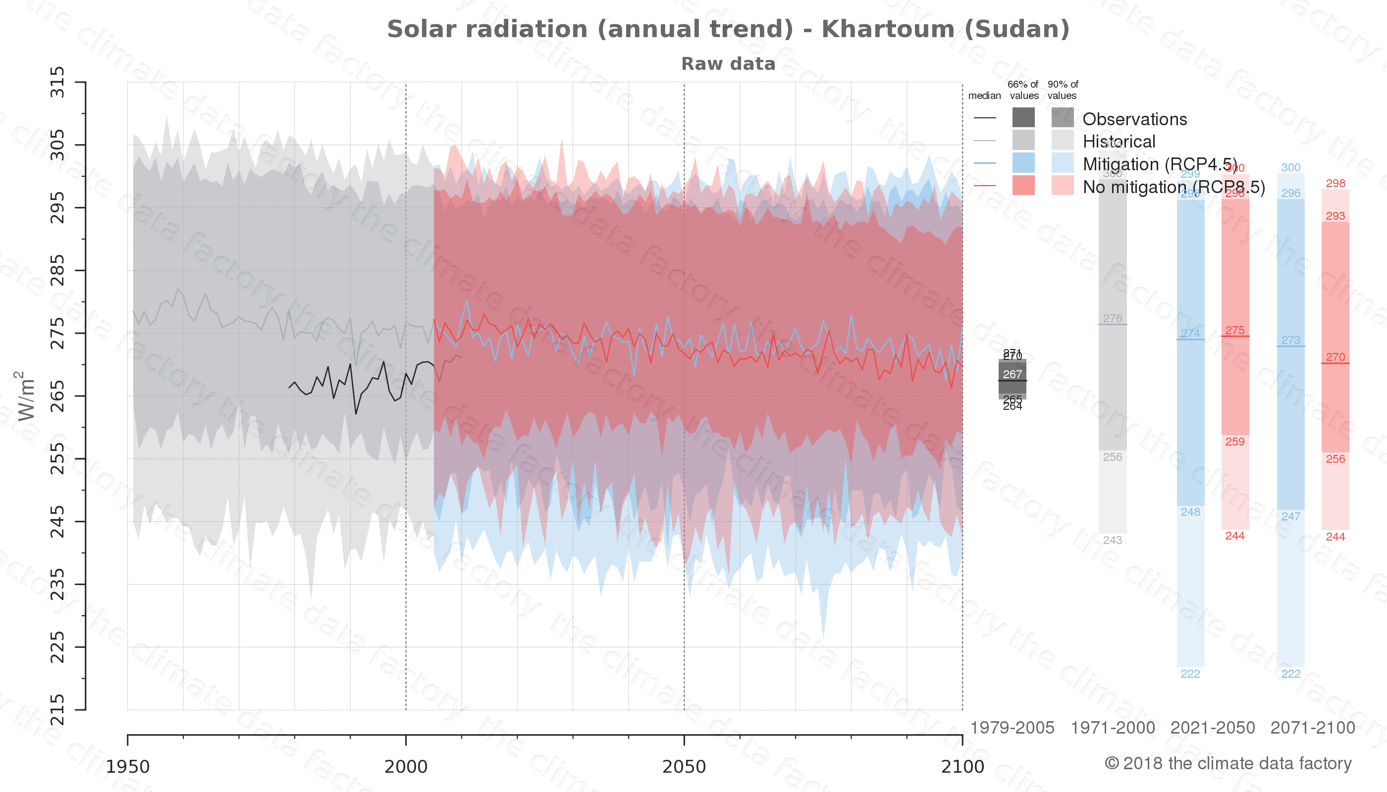 Graphic of projected solar radiation for Khartoum (Sudan) under two climate change mitigation policy scenarios (RCP4.5, RCP8.5). Represented climate data are raw data from IPCC models. https://theclimatedatafactory.com