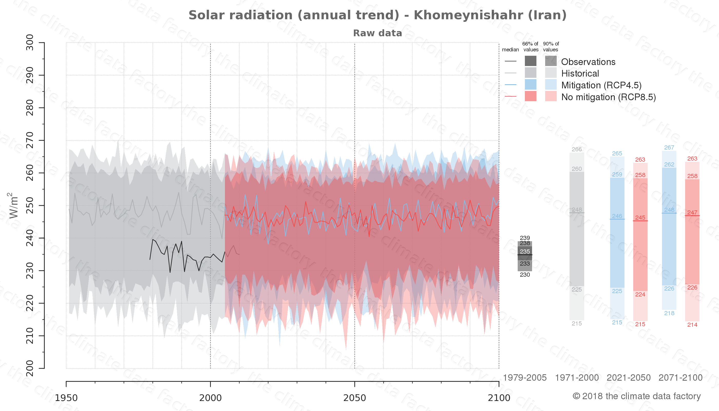 Graphic of projected solar radiation for Khomeynishahr (Iran) under two climate change mitigation policy scenarios (RCP4.5, RCP8.5). Represented climate data are raw data from IPCC models. https://theclimatedatafactory.com