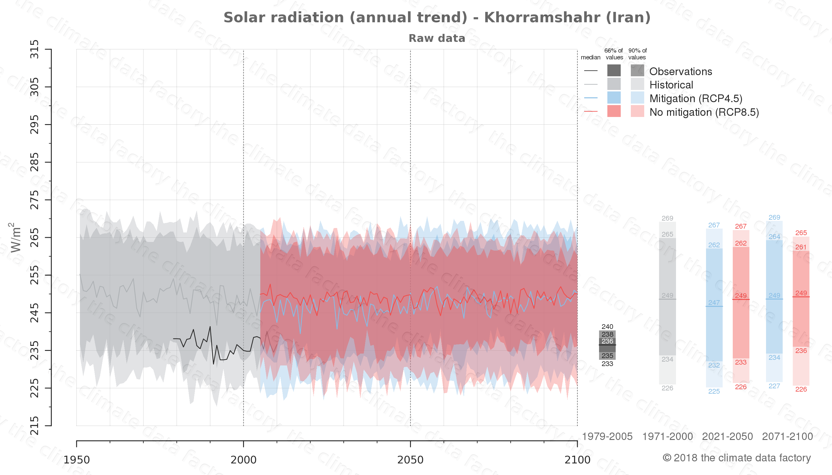 Graphic of projected solar radiation for Khorramshahr (Iran) under two climate change mitigation policy scenarios (RCP4.5, RCP8.5). Represented climate data are raw data from IPCC models. https://theclimatedatafactory.com