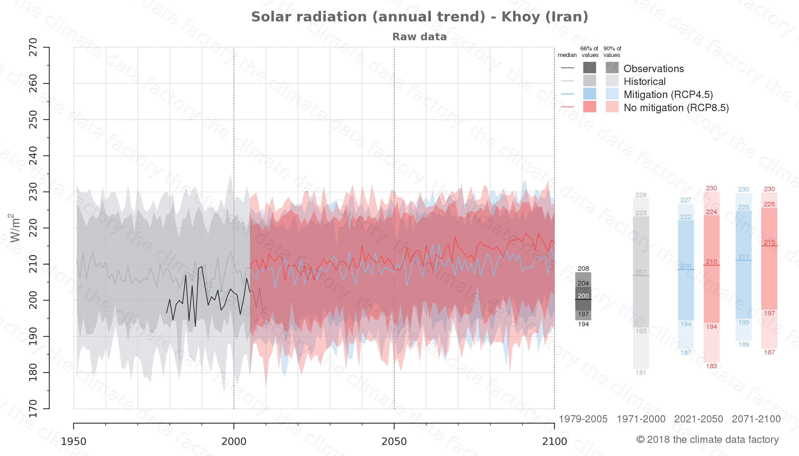 Graphic of projected solar radiation for Khoy (Iran) under two climate change mitigation policy scenarios (RCP4.5, RCP8.5). Represented climate data are raw data from IPCC models. https://theclimatedatafactory.com