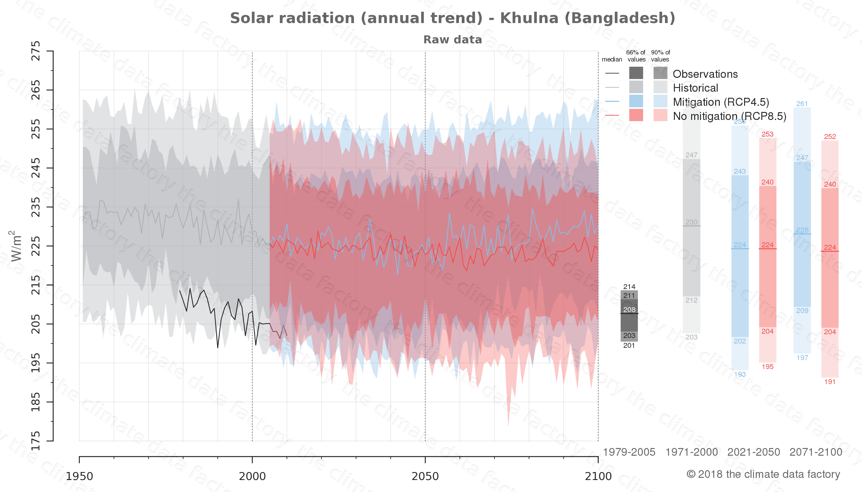 Graphic of projected solar radiation for Khulna (Bangladesh) under two climate change mitigation policy scenarios (RCP4.5, RCP8.5). Represented climate data are raw data from IPCC models. https://theclimatedatafactory.com
