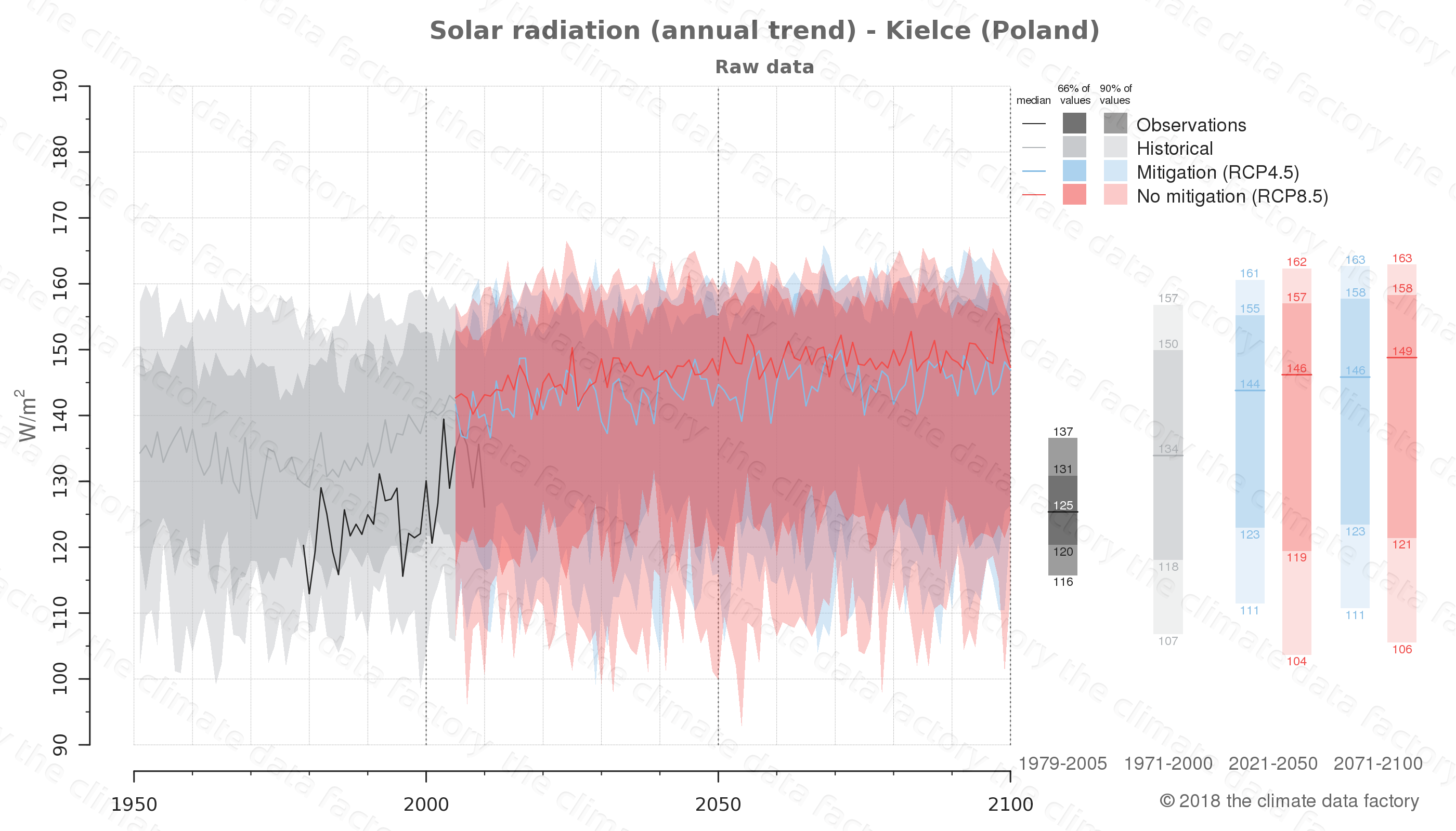 Graphic of projected solar radiation for Kielce (Poland) under two climate change mitigation policy scenarios (RCP4.5, RCP8.5). Represented climate data are raw data from IPCC models. https://theclimatedatafactory.com