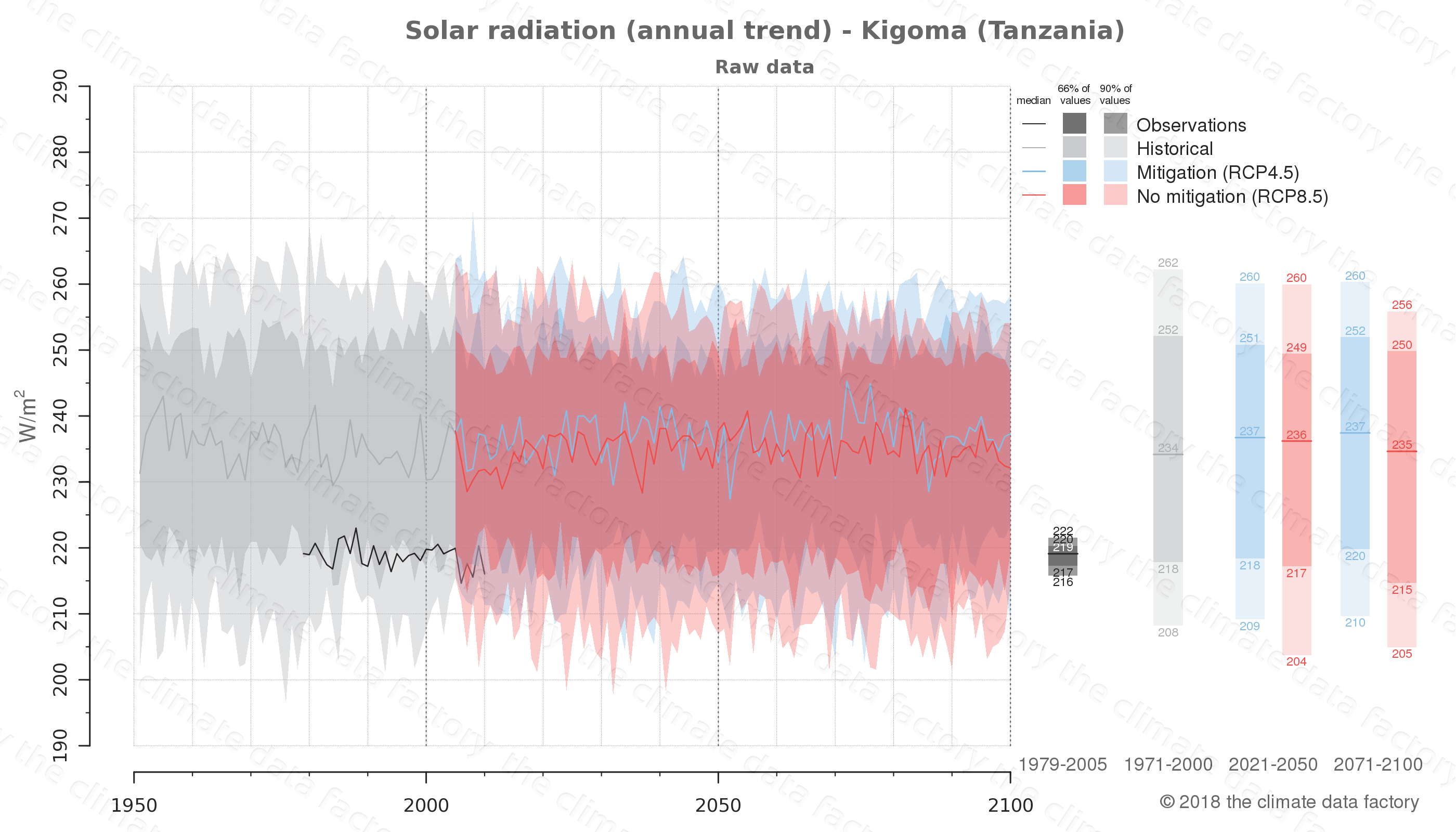 Graphic of projected solar radiation for Kigoma (Tanzania) under two climate change mitigation policy scenarios (RCP4.5, RCP8.5). Represented climate data are raw data from IPCC models. https://theclimatedatafactory.com