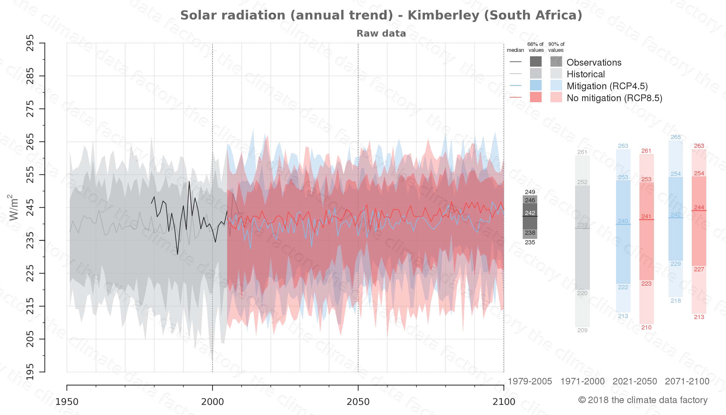 Graphic of projected solar radiation for Kimberley (South Africa) under two climate change mitigation policy scenarios (RCP4.5, RCP8.5). Represented climate data are raw data from IPCC models. https://theclimatedatafactory.com