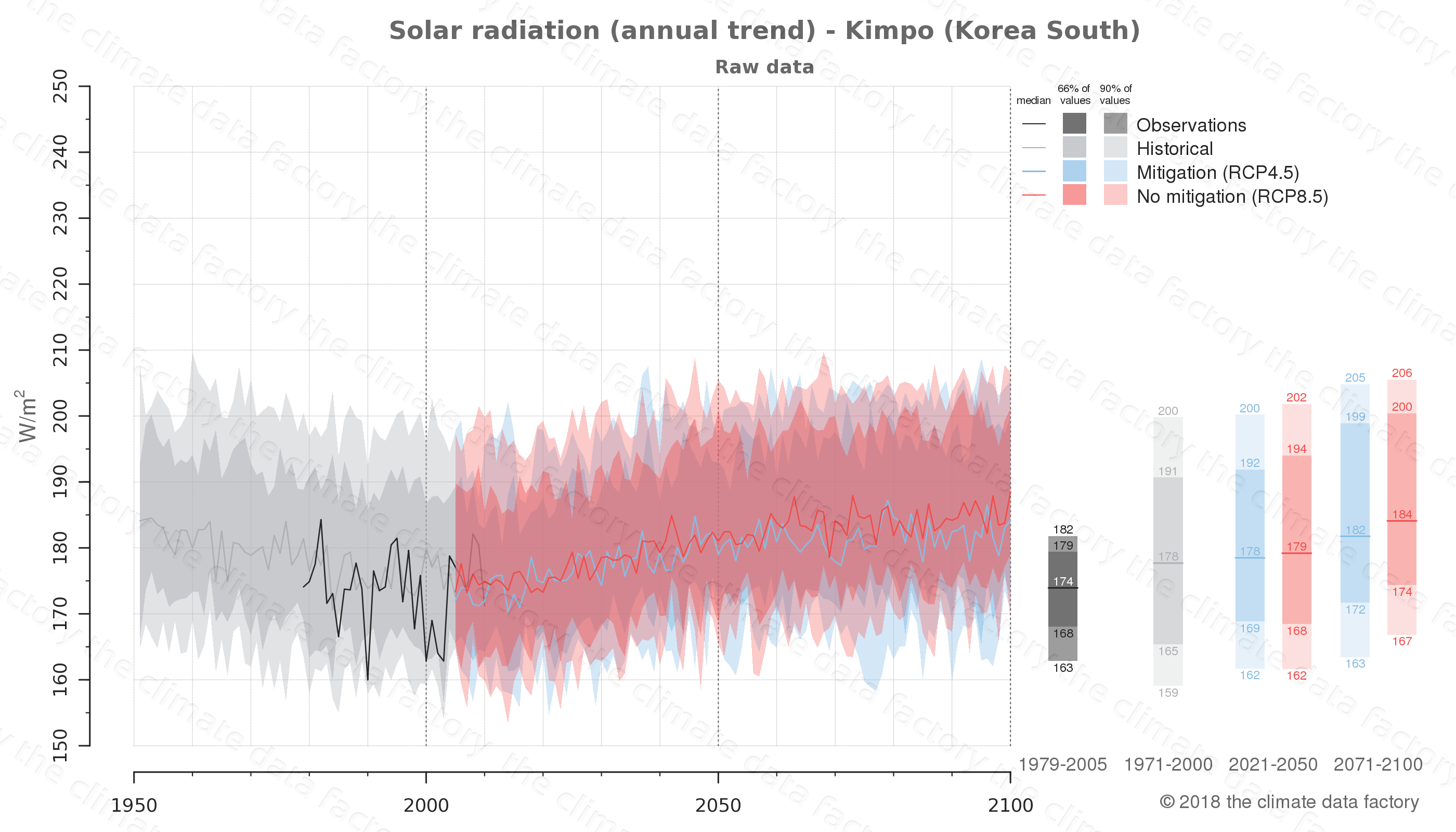 Graphic of projected solar radiation for Kimpo (South Korea) under two climate change mitigation policy scenarios (RCP4.5, RCP8.5). Represented climate data are raw data from IPCC models. https://theclimatedatafactory.com