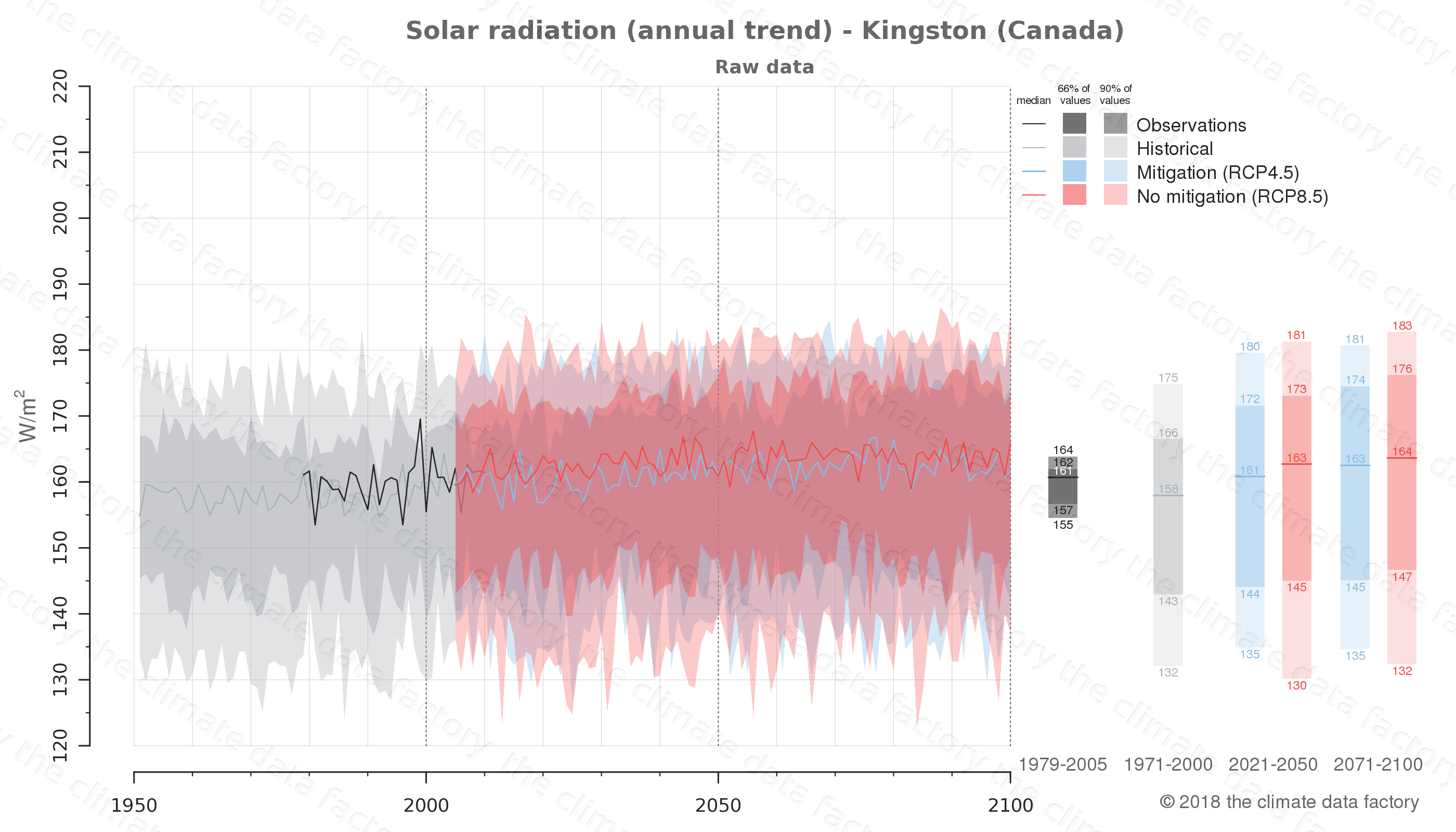 Graphic of projected solar radiation for Kingston (Canada) under two climate change mitigation policy scenarios (RCP4.5, RCP8.5). Represented climate data are raw data from IPCC models. https://theclimatedatafactory.com