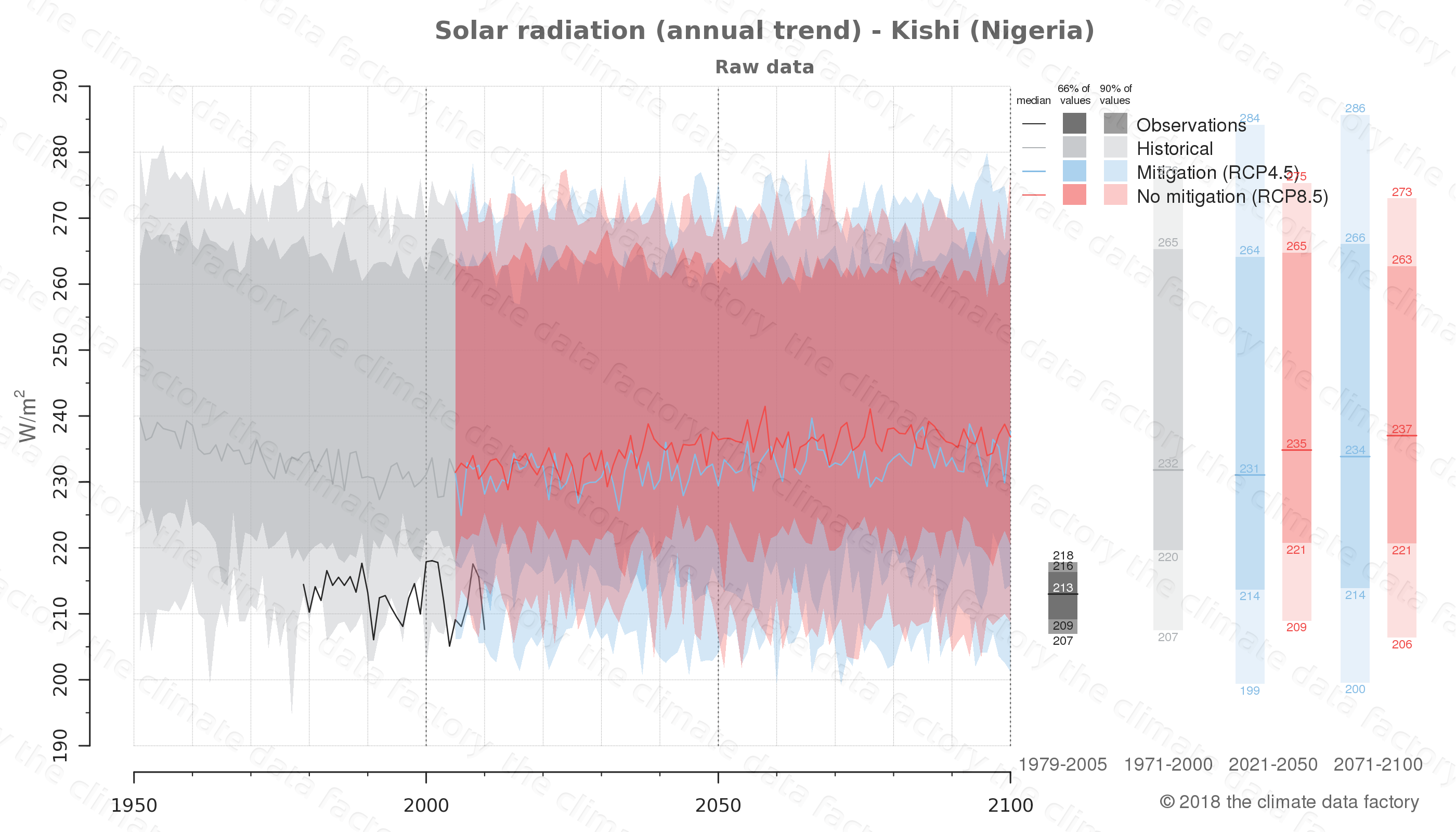 Graphic of projected solar radiation for Kishi (Nigeria) under two climate change mitigation policy scenarios (RCP4.5, RCP8.5). Represented climate data are raw data from IPCC models. https://theclimatedatafactory.com