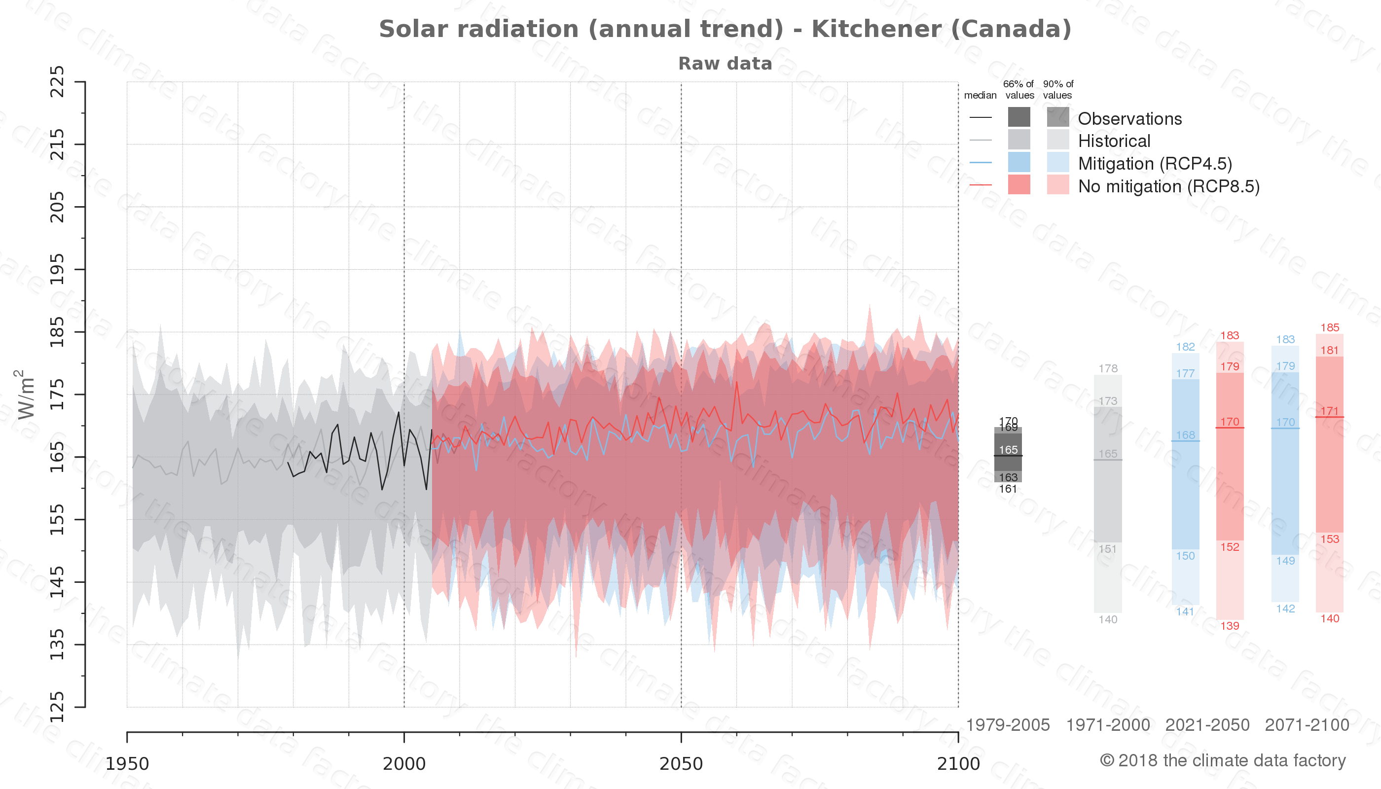 Graphic of projected solar radiation for Kitchener (Canada) under two climate change mitigation policy scenarios (RCP4.5, RCP8.5). Represented climate data are raw data from IPCC models. https://theclimatedatafactory.com