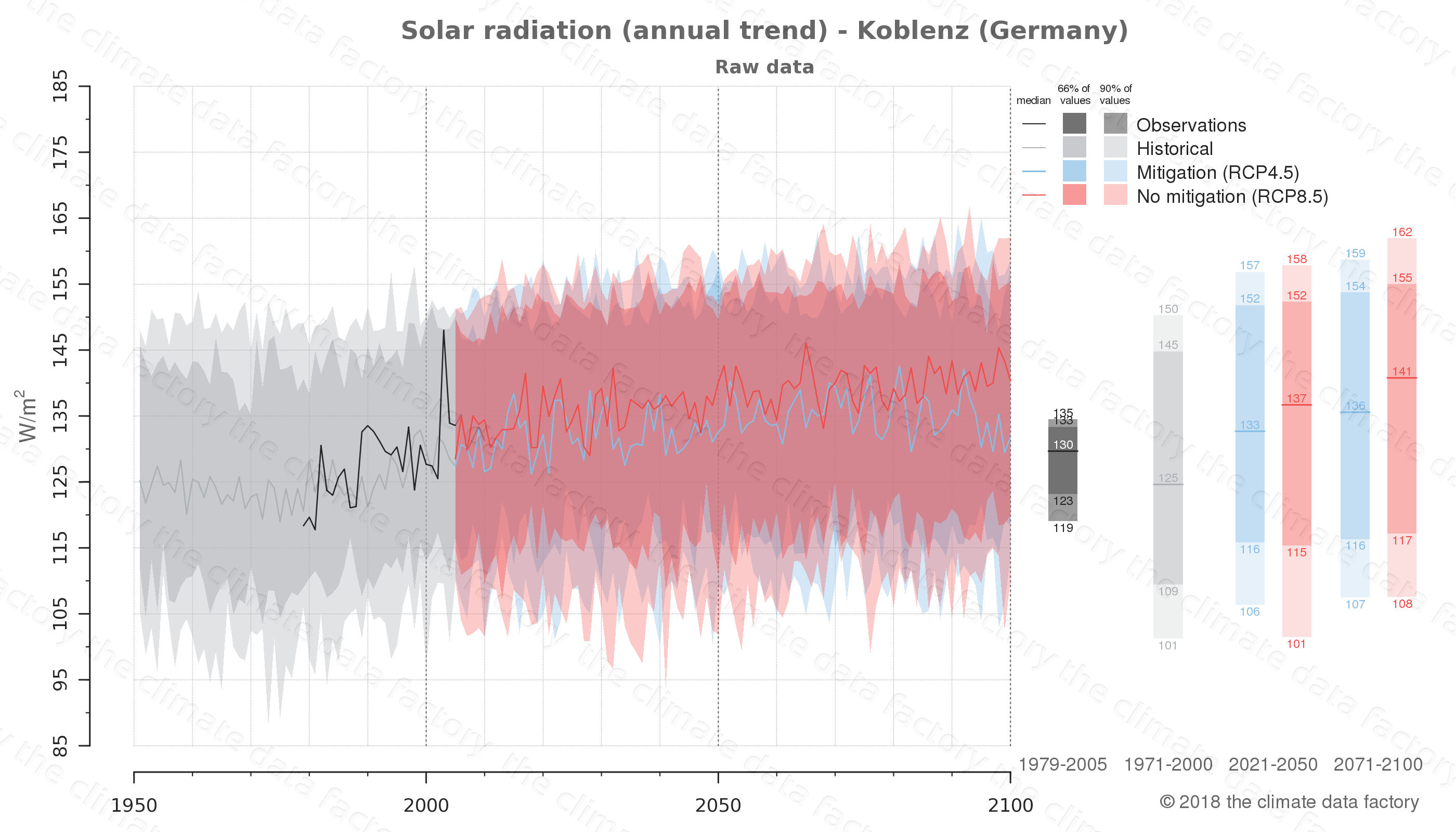 Graphic of projected solar radiation for Koblenz (Germany) under two climate change mitigation policy scenarios (RCP4.5, RCP8.5). Represented climate data are raw data from IPCC models. https://theclimatedatafactory.com