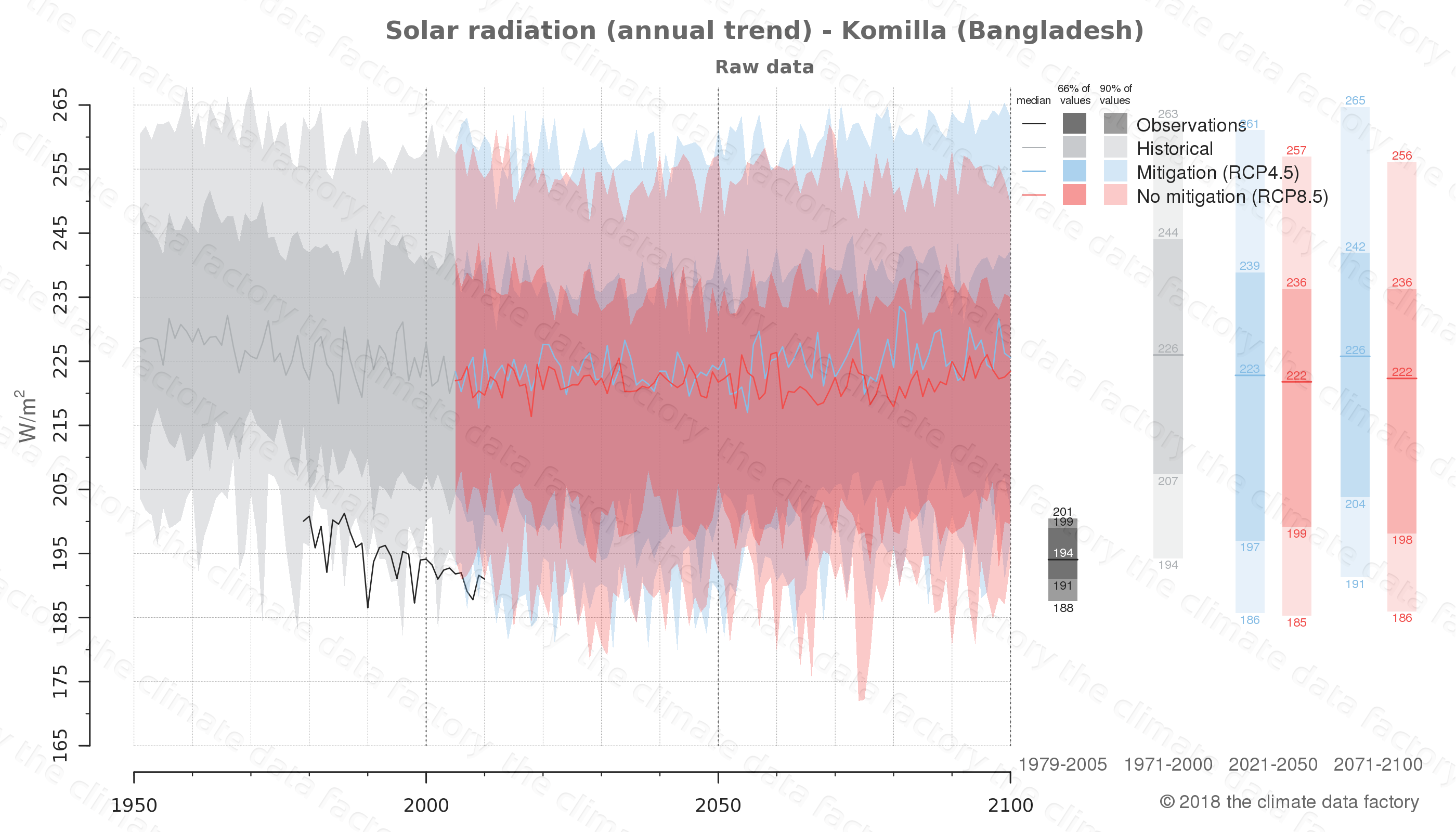 Graphic of projected solar radiation for Komilla (Bangladesh) under two climate change mitigation policy scenarios (RCP4.5, RCP8.5). Represented climate data are raw data from IPCC models. https://theclimatedatafactory.com