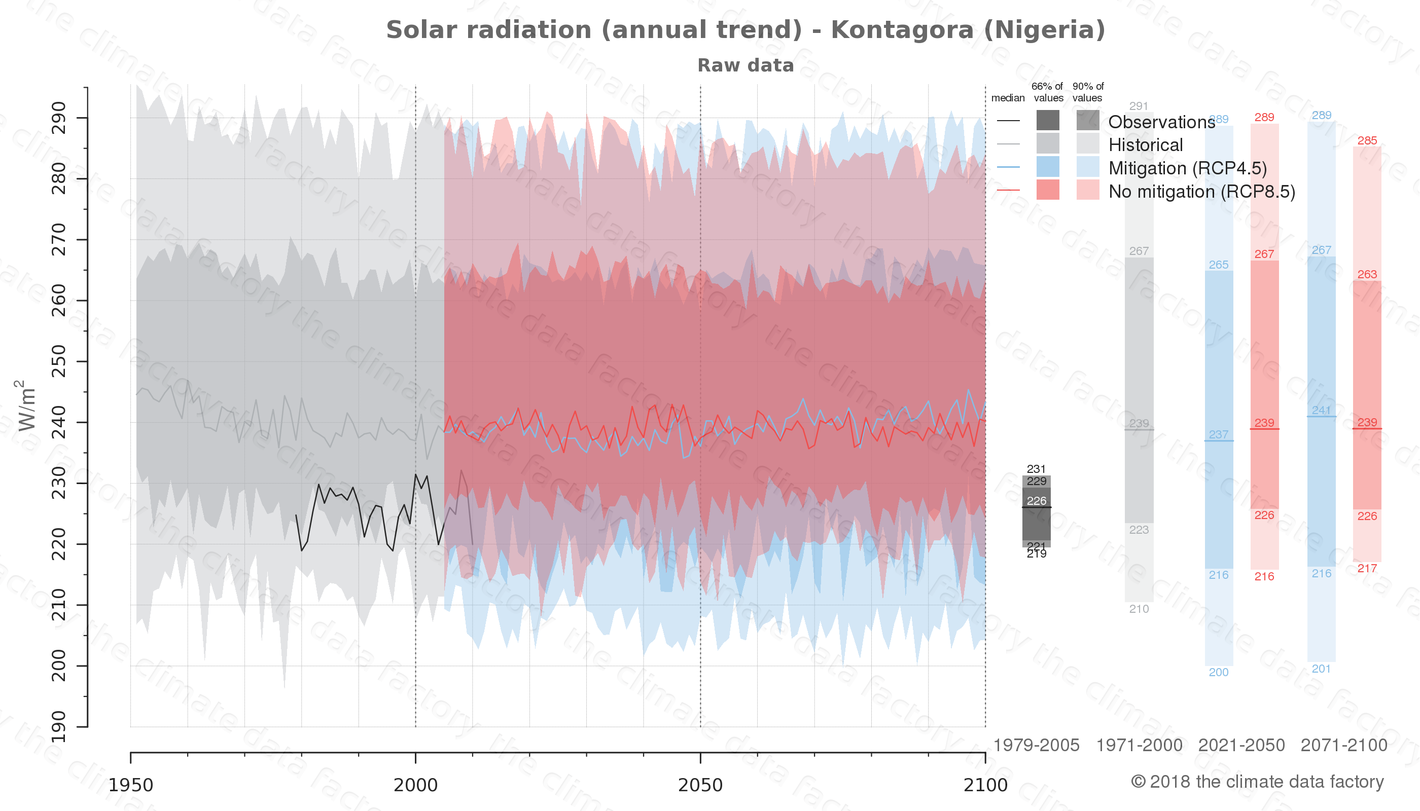 Graphic of projected solar radiation for Kontagora (Nigeria) under two climate change mitigation policy scenarios (RCP4.5, RCP8.5). Represented climate data are raw data from IPCC models. https://theclimatedatafactory.com