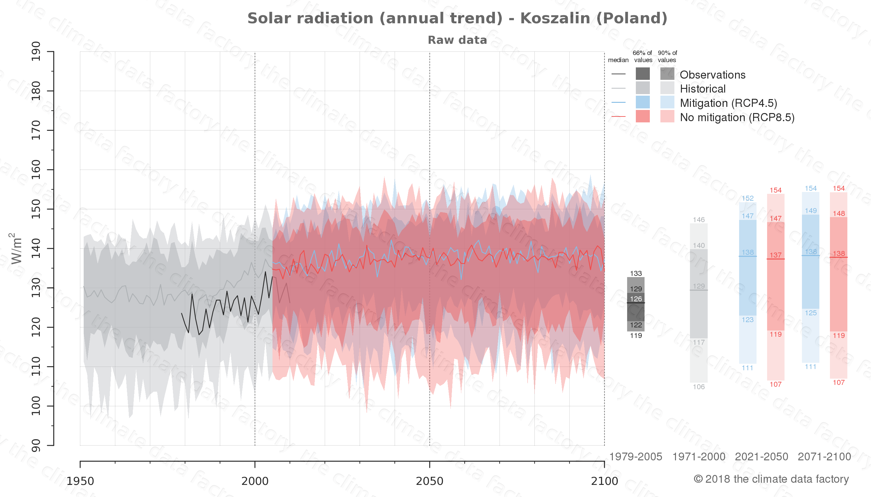 Graphic of projected solar radiation for Koszalin (Poland) under two climate change mitigation policy scenarios (RCP4.5, RCP8.5). Represented climate data are raw data from IPCC models. https://theclimatedatafactory.com