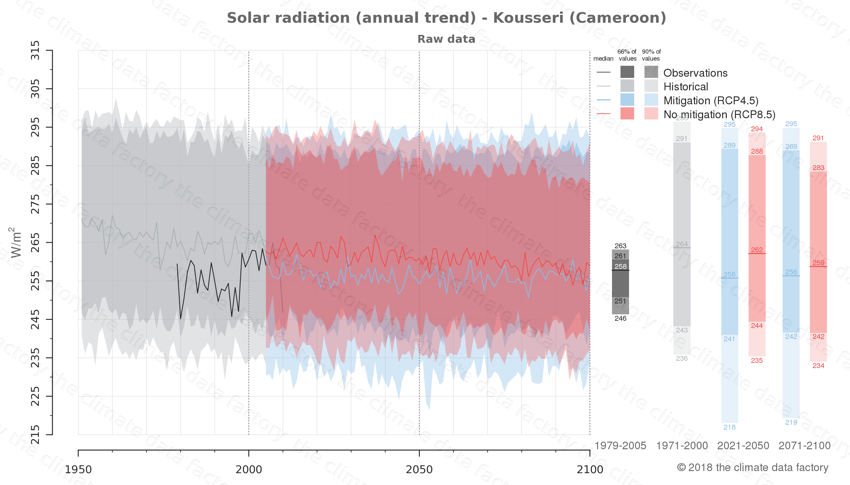 Graphic of projected solar radiation for Kousseri (Cameroon) under two climate change mitigation policy scenarios (RCP4.5, RCP8.5). Represented climate data are raw data from IPCC models. https://theclimatedatafactory.com