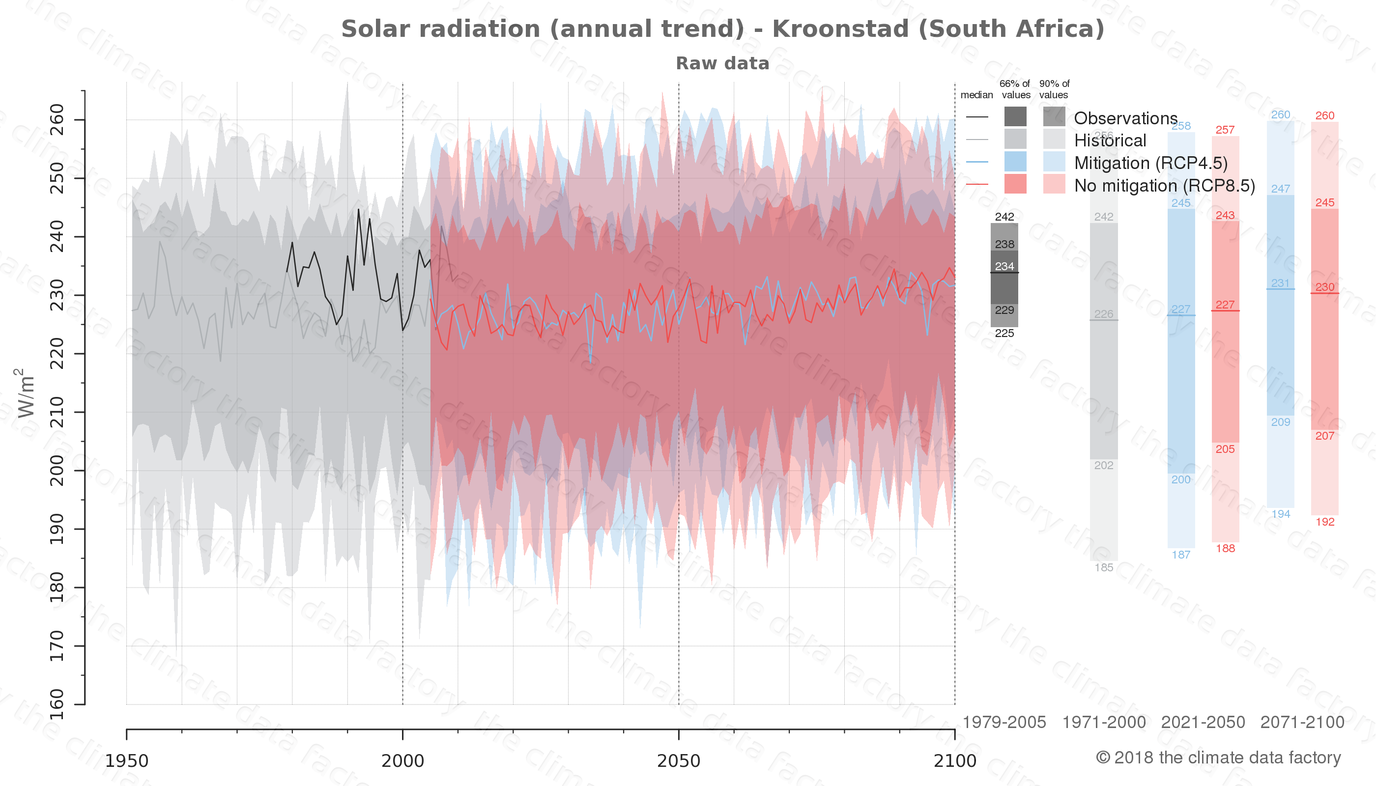 Graphic of projected solar radiation for Kroonstad (South Africa) under two climate change mitigation policy scenarios (RCP4.5, RCP8.5). Represented climate data are raw data from IPCC models. https://theclimatedatafactory.com