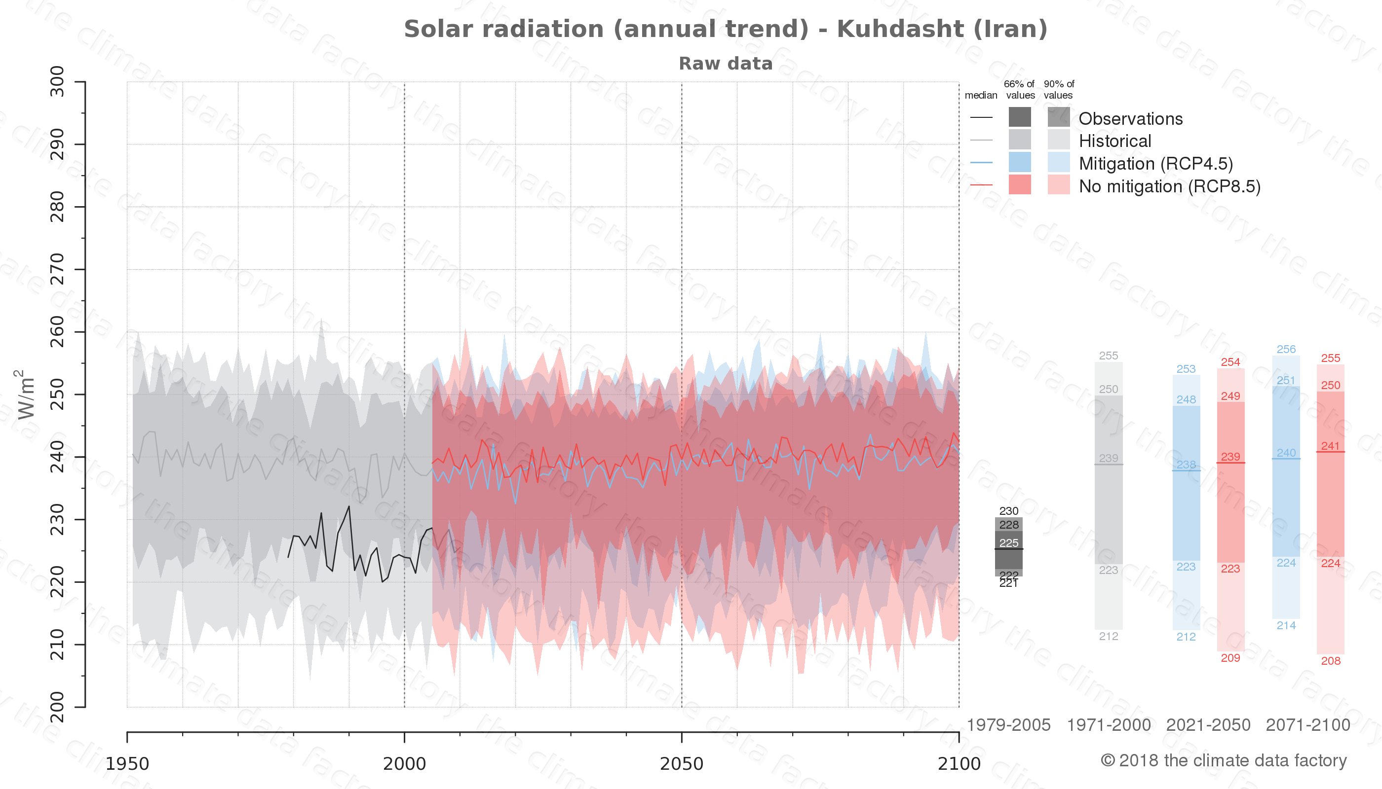 Graphic of projected solar radiation for Kuhdasht (Iran) under two climate change mitigation policy scenarios (RCP4.5, RCP8.5). Represented climate data are raw data from IPCC models. https://theclimatedatafactory.com
