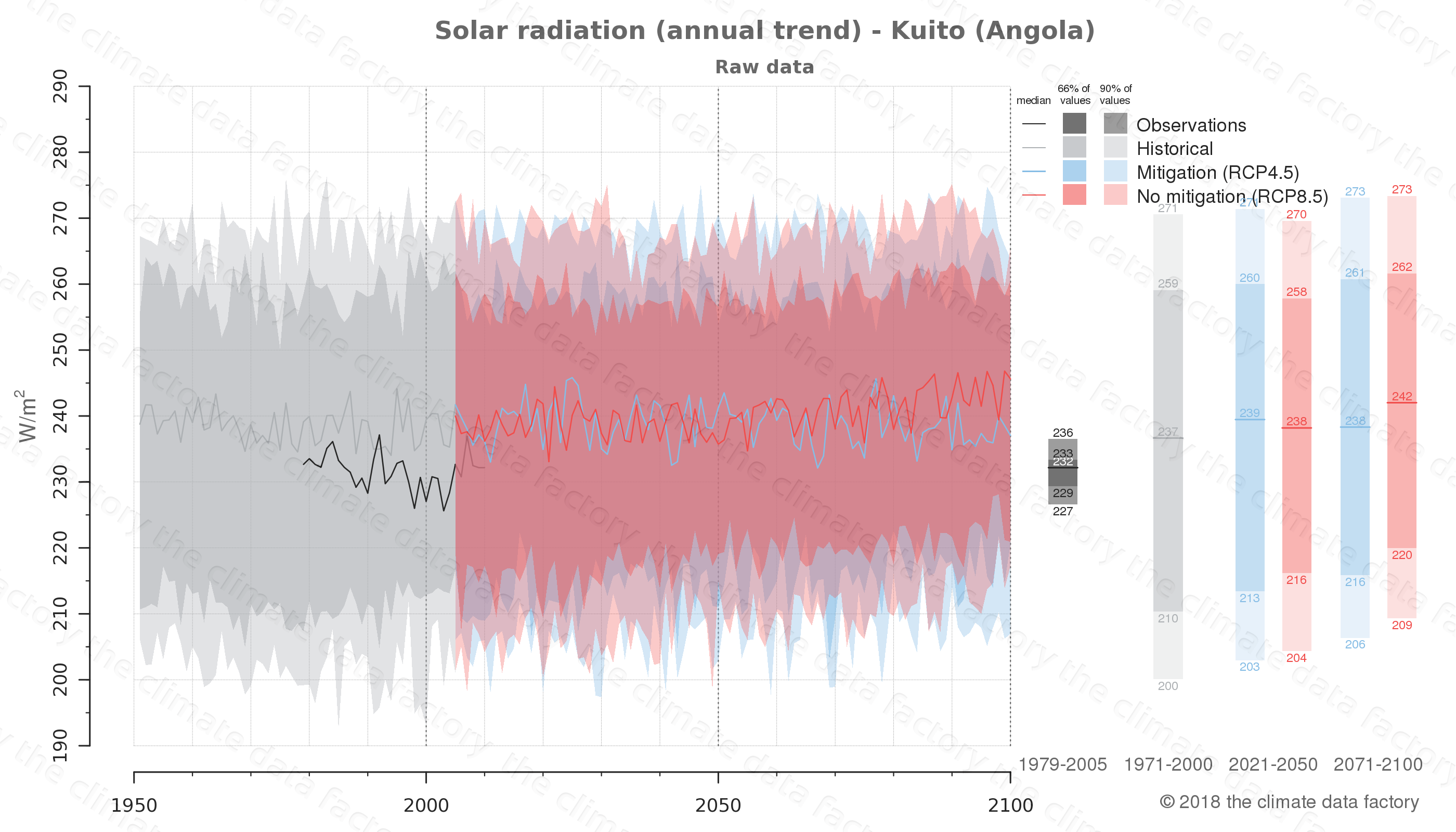 Graphic of projected solar radiation for Kuito (Angola) under two climate change mitigation policy scenarios (RCP4.5, RCP8.5). Represented climate data are raw data from IPCC models. https://theclimatedatafactory.com