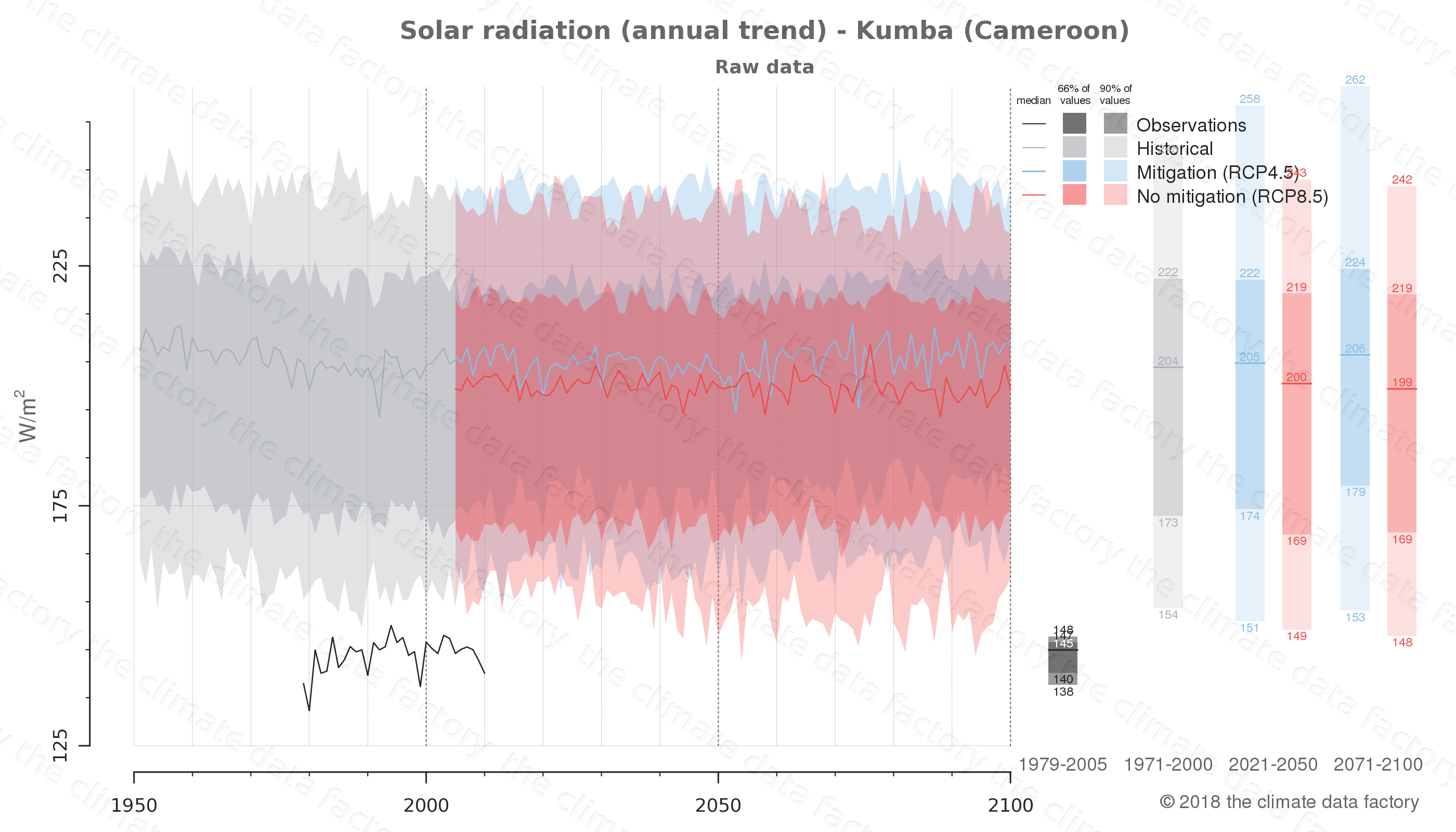 Graphic of projected solar radiation for Kumba (Cameroon) under two climate change mitigation policy scenarios (RCP4.5, RCP8.5). Represented climate data are raw data from IPCC models. https://theclimatedatafactory.com