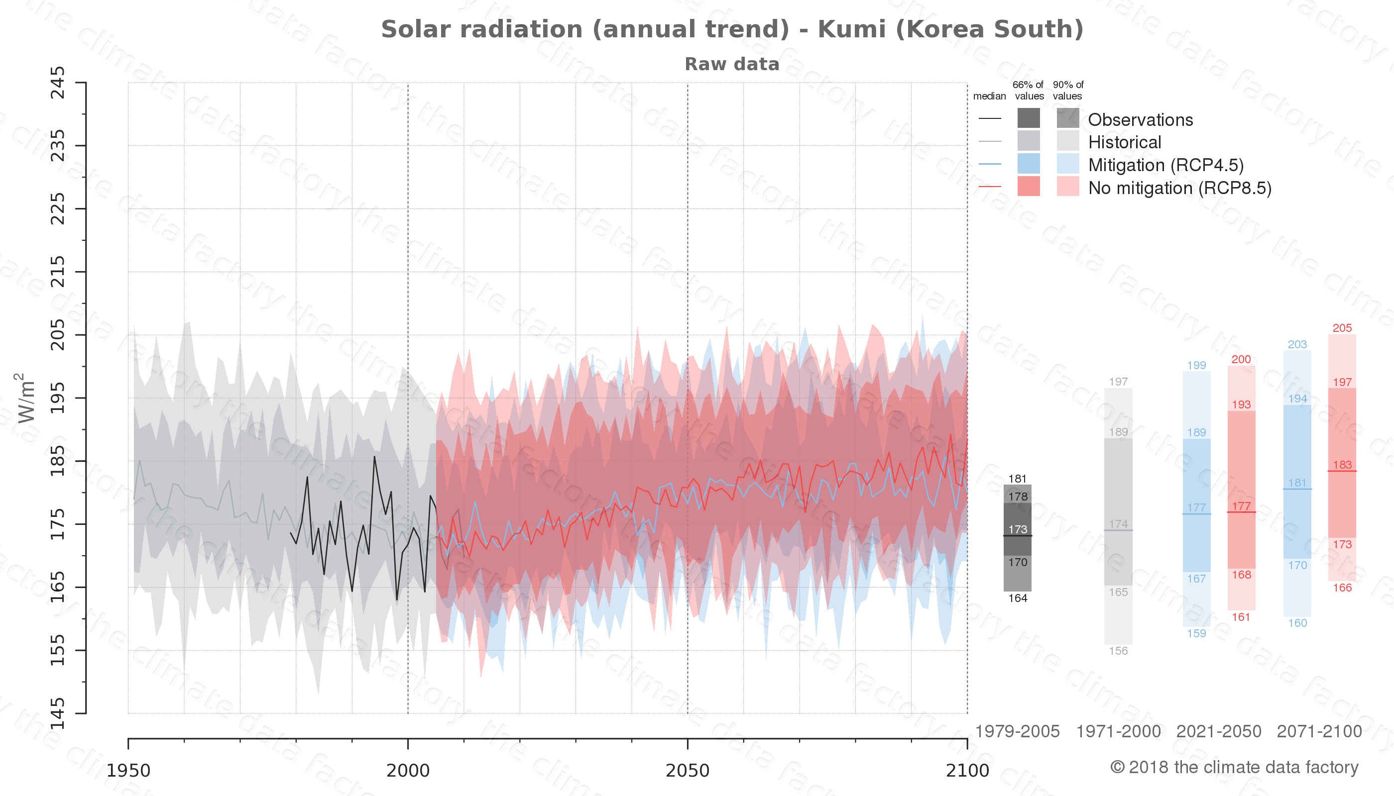 Graphic of projected solar radiation for Kumi (South Korea) under two climate change mitigation policy scenarios (RCP4.5, RCP8.5). Represented climate data are raw data from IPCC models. https://theclimatedatafactory.com