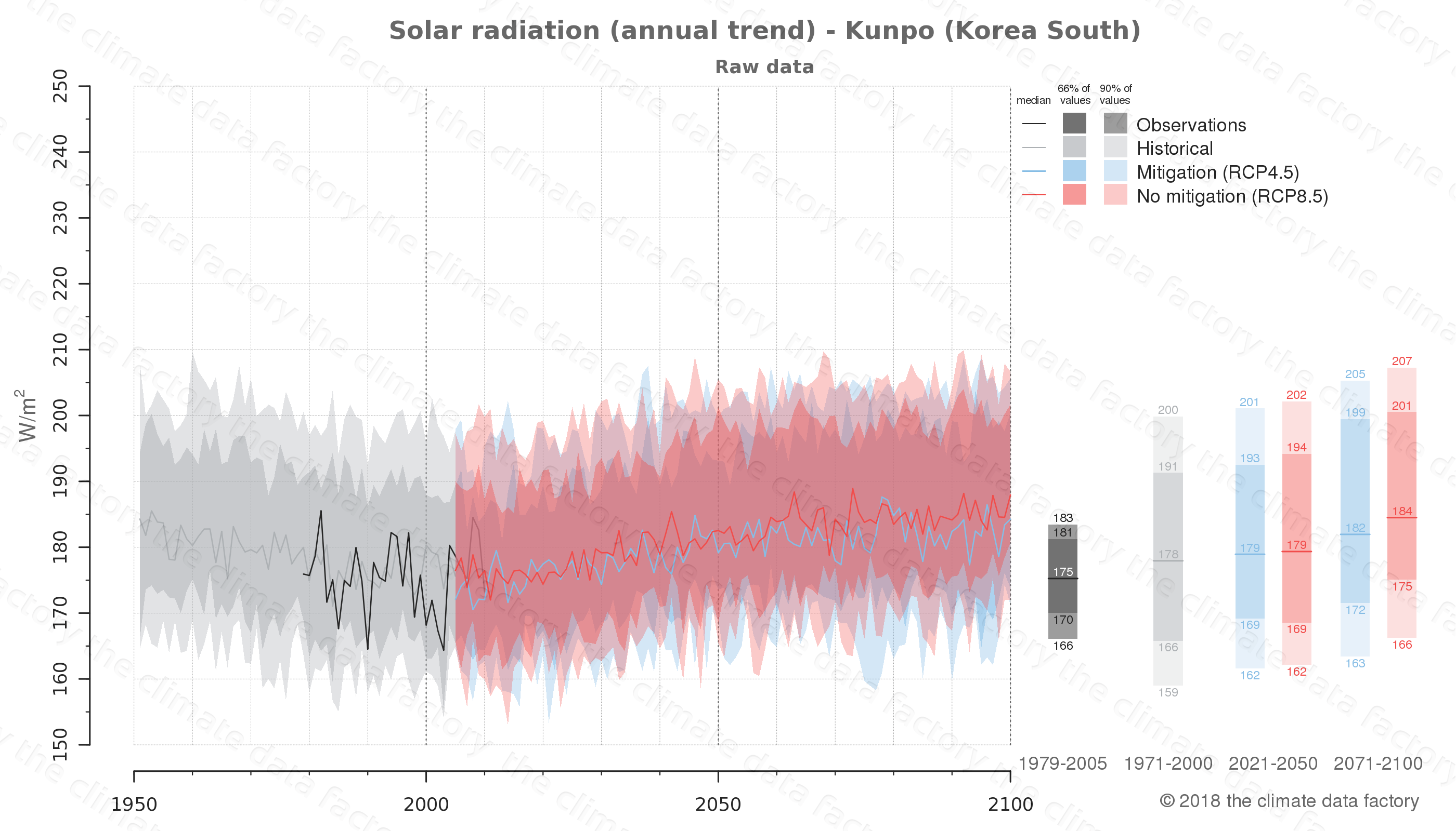 Graphic of projected solar radiation for Kunpo (South Korea) under two climate change mitigation policy scenarios (RCP4.5, RCP8.5). Represented climate data are raw data from IPCC models. https://theclimatedatafactory.com
