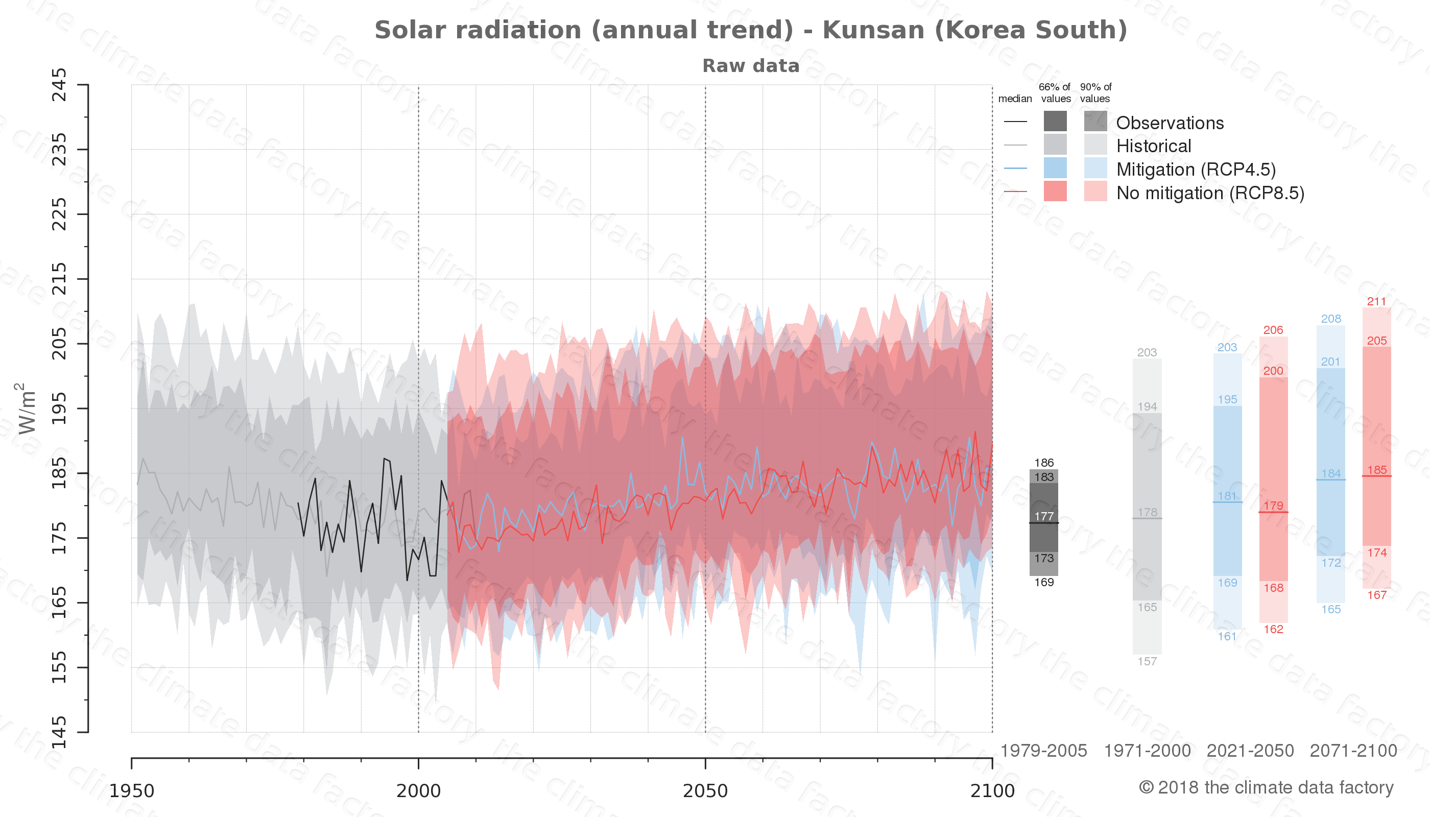 Graphic of projected solar radiation for Kunsan (South Korea) under two climate change mitigation policy scenarios (RCP4.5, RCP8.5). Represented climate data are raw data from IPCC models. https://theclimatedatafactory.com