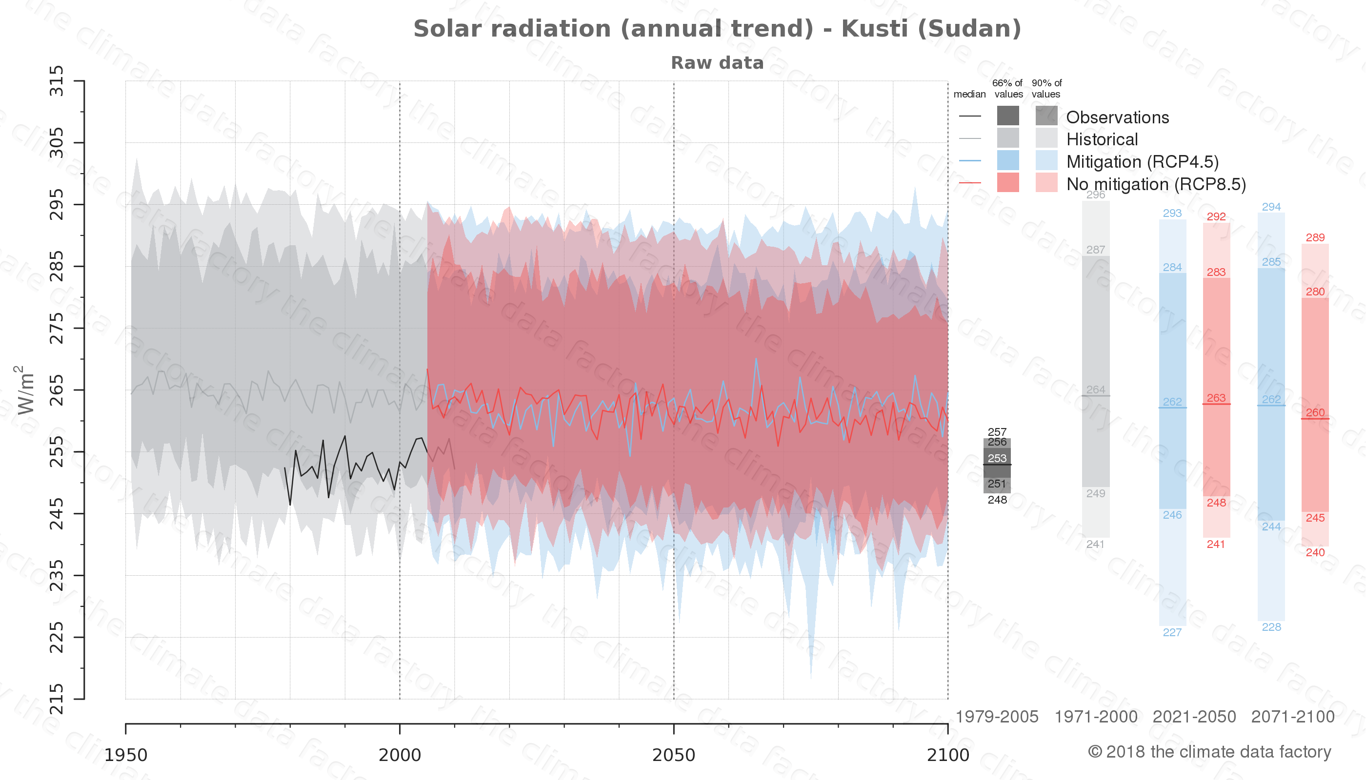 Graphic of projected solar radiation for Kusti (Sudan) under two climate change mitigation policy scenarios (RCP4.5, RCP8.5). Represented climate data are raw data from IPCC models. https://theclimatedatafactory.com