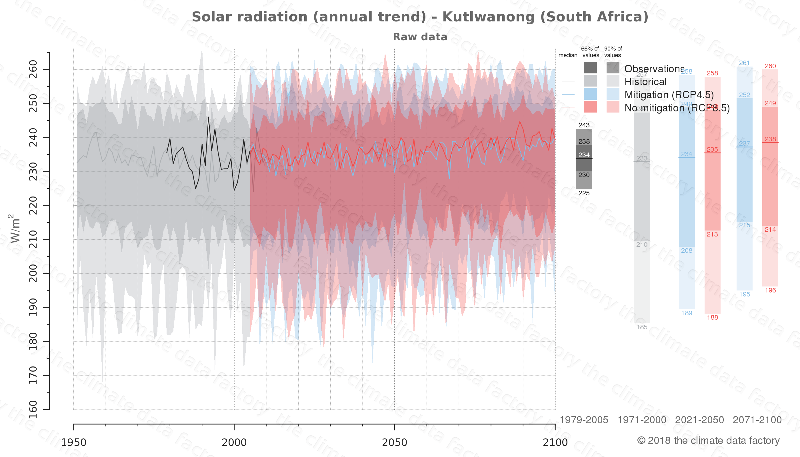 Graphic of projected solar radiation for Kutlwanong (South Africa) under two climate change mitigation policy scenarios (RCP4.5, RCP8.5). Represented climate data are raw data from IPCC models. https://theclimatedatafactory.com