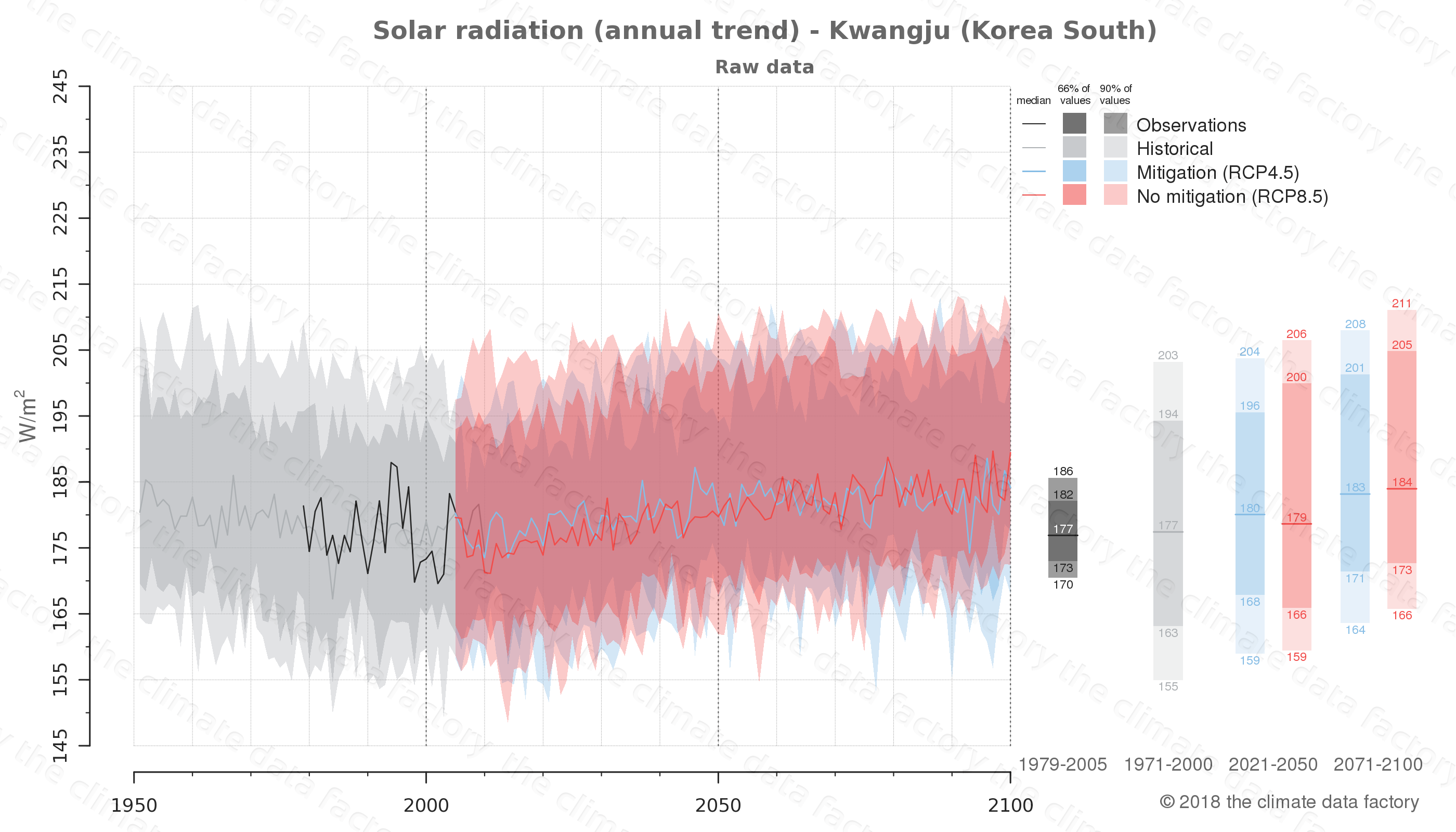 Graphic of projected solar radiation for Kwangju (South Korea) under two climate change mitigation policy scenarios (RCP4.5, RCP8.5). Represented climate data are raw data from IPCC models. https://theclimatedatafactory.com