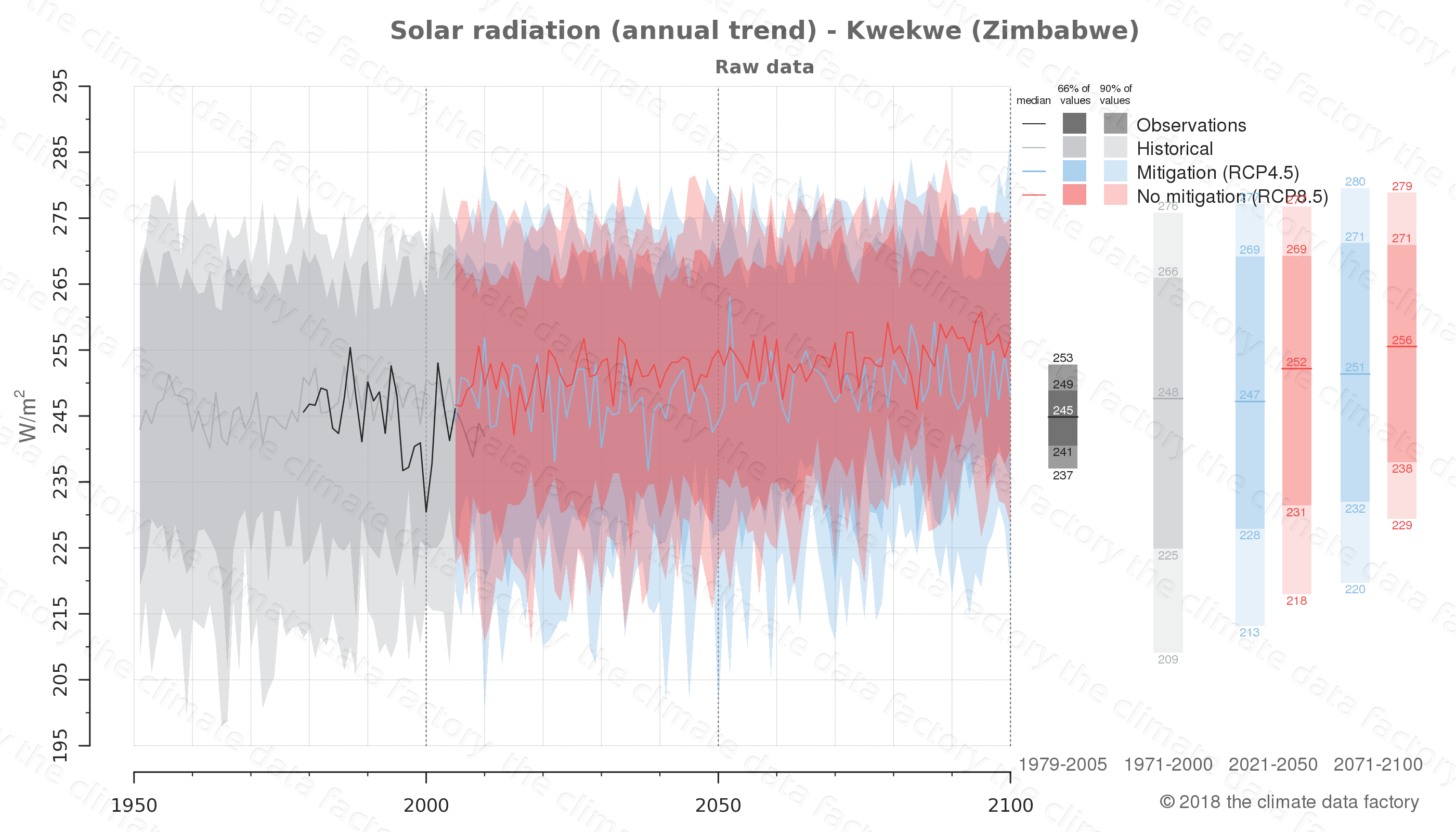 Graphic of projected solar radiation for Kwekwe (Zimbabwe) under two climate change mitigation policy scenarios (RCP4.5, RCP8.5). Represented climate data are raw data from IPCC models. https://theclimatedatafactory.com
