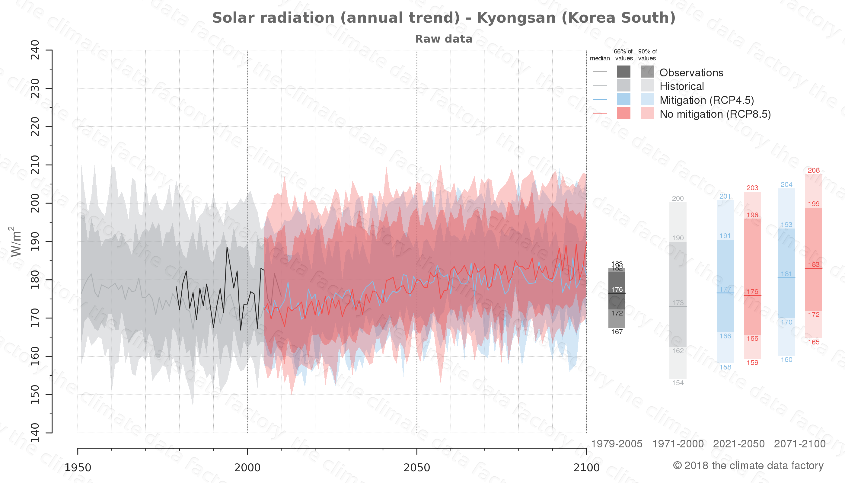 Graphic of projected solar radiation for Kyongsan (South Korea) under two climate change mitigation policy scenarios (RCP4.5, RCP8.5). Represented climate data are raw data from IPCC models. https://theclimatedatafactory.com