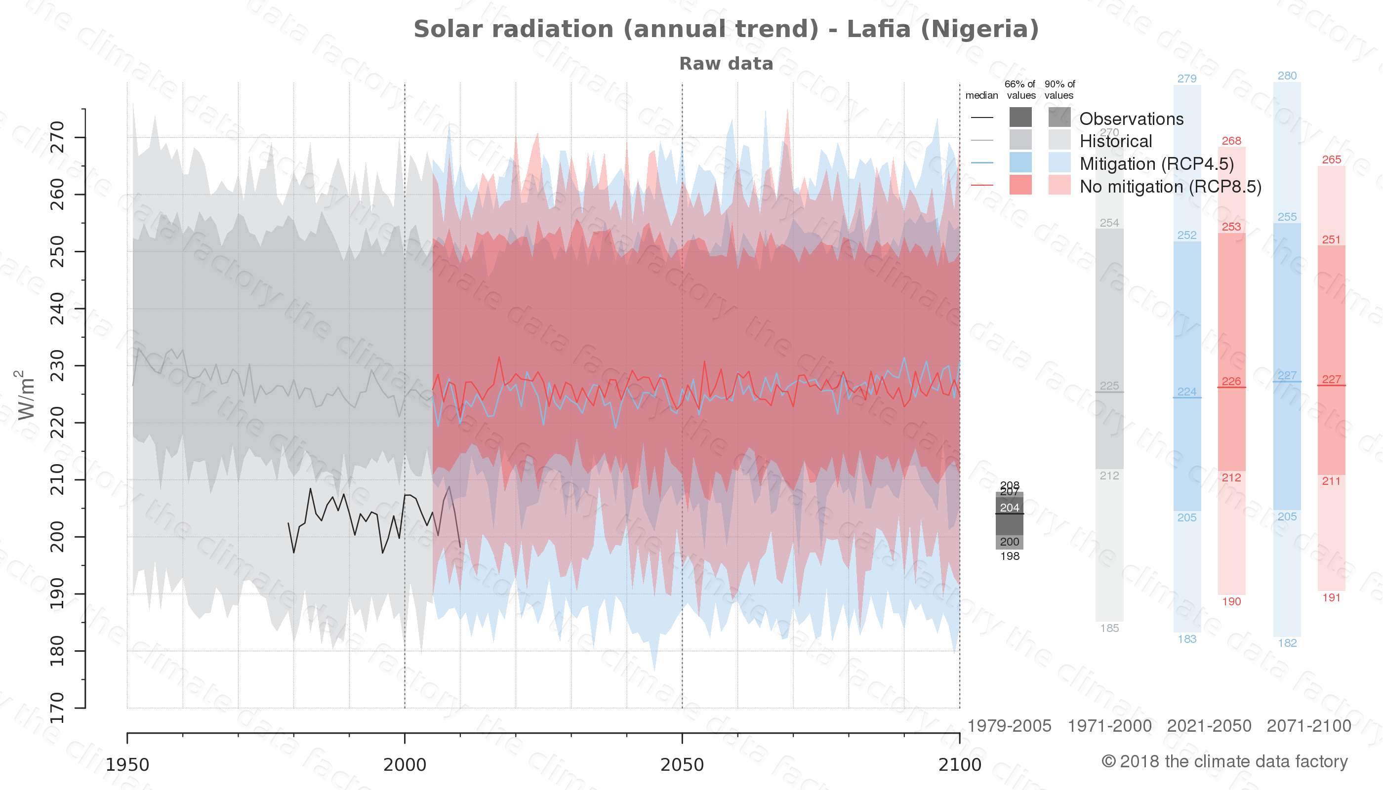 Graphic of projected solar radiation for Lafia (Nigeria) under two climate change mitigation policy scenarios (RCP4.5, RCP8.5). Represented climate data are raw data from IPCC models. https://theclimatedatafactory.com