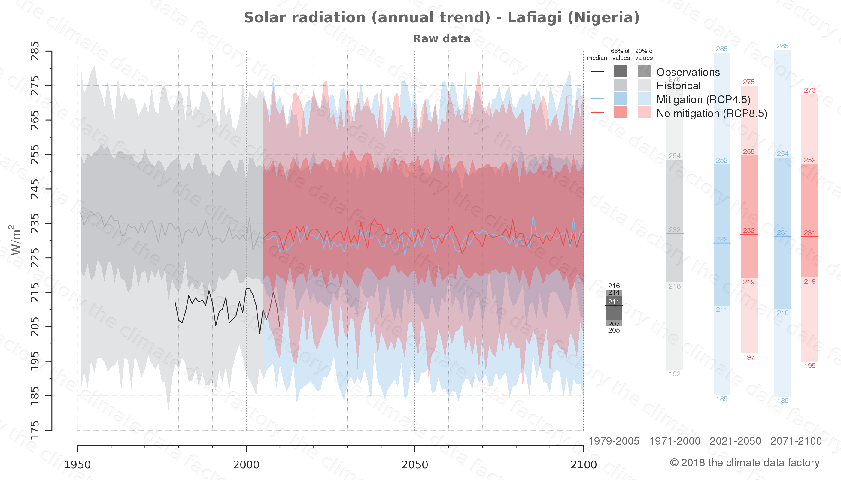 Graphic of projected solar radiation for Lafiagi (Nigeria) under two climate change mitigation policy scenarios (RCP4.5, RCP8.5). Represented climate data are raw data from IPCC models. https://theclimatedatafactory.com