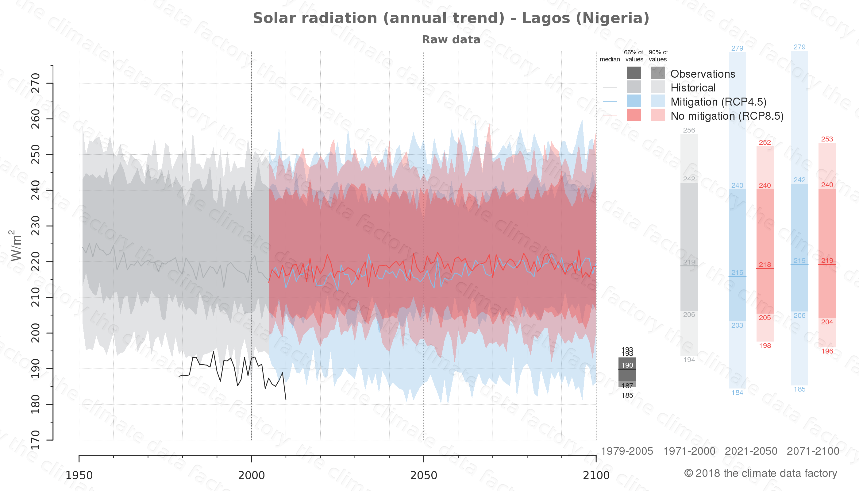 Graphic of projected solar radiation for Lagos (Nigeria) under two climate change mitigation policy scenarios (RCP4.5, RCP8.5). Represented climate data are raw data from IPCC models. https://theclimatedatafactory.com