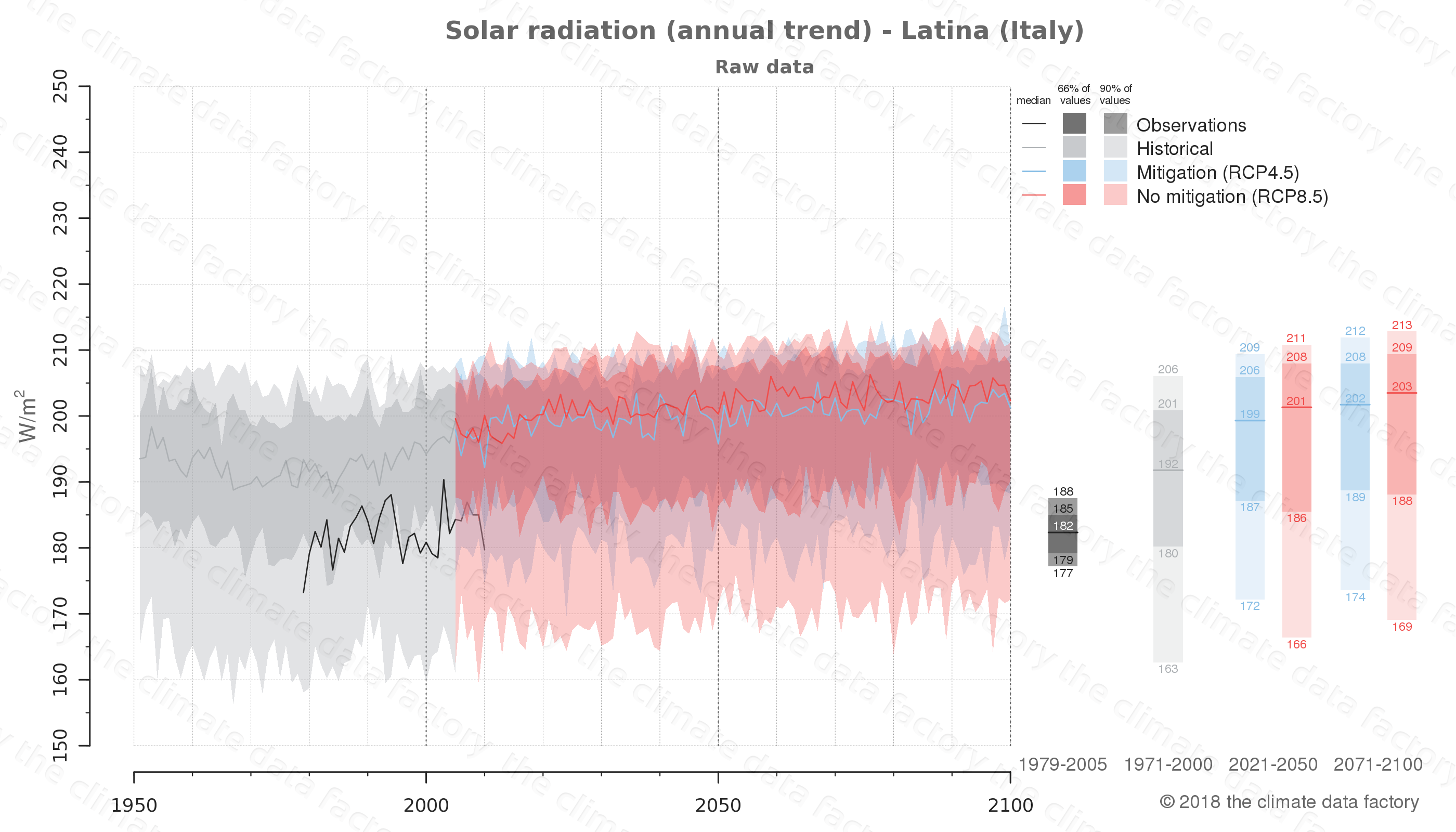 Graphic of projected solar radiation for Latina (Italy) under two climate change mitigation policy scenarios (RCP4.5, RCP8.5). Represented climate data are raw data from IPCC models. https://theclimatedatafactory.com