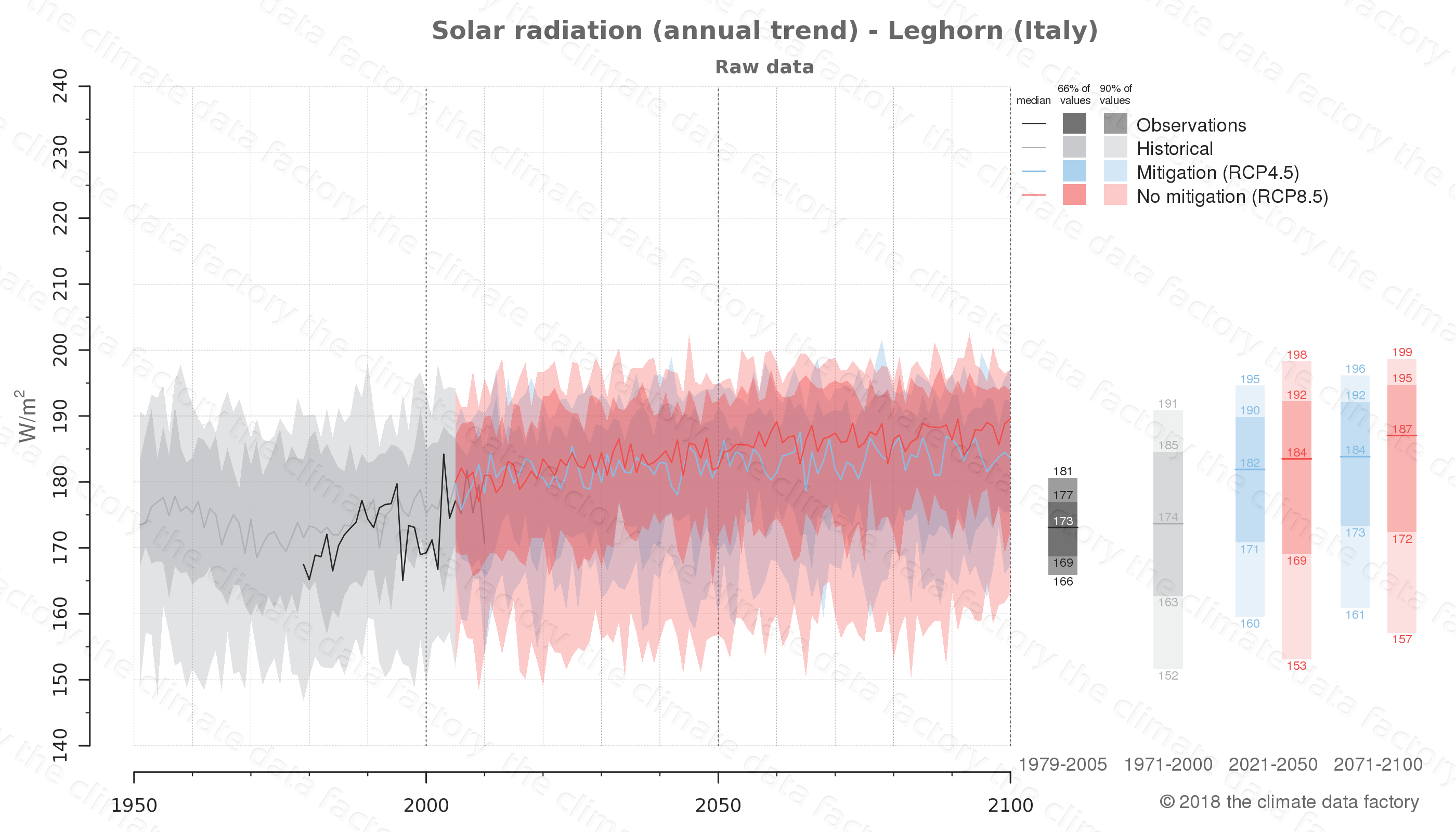 Graphic of projected solar radiation for Leghorn (Italy) under two climate change mitigation policy scenarios (RCP4.5, RCP8.5). Represented climate data are raw data from IPCC models. https://theclimatedatafactory.com
