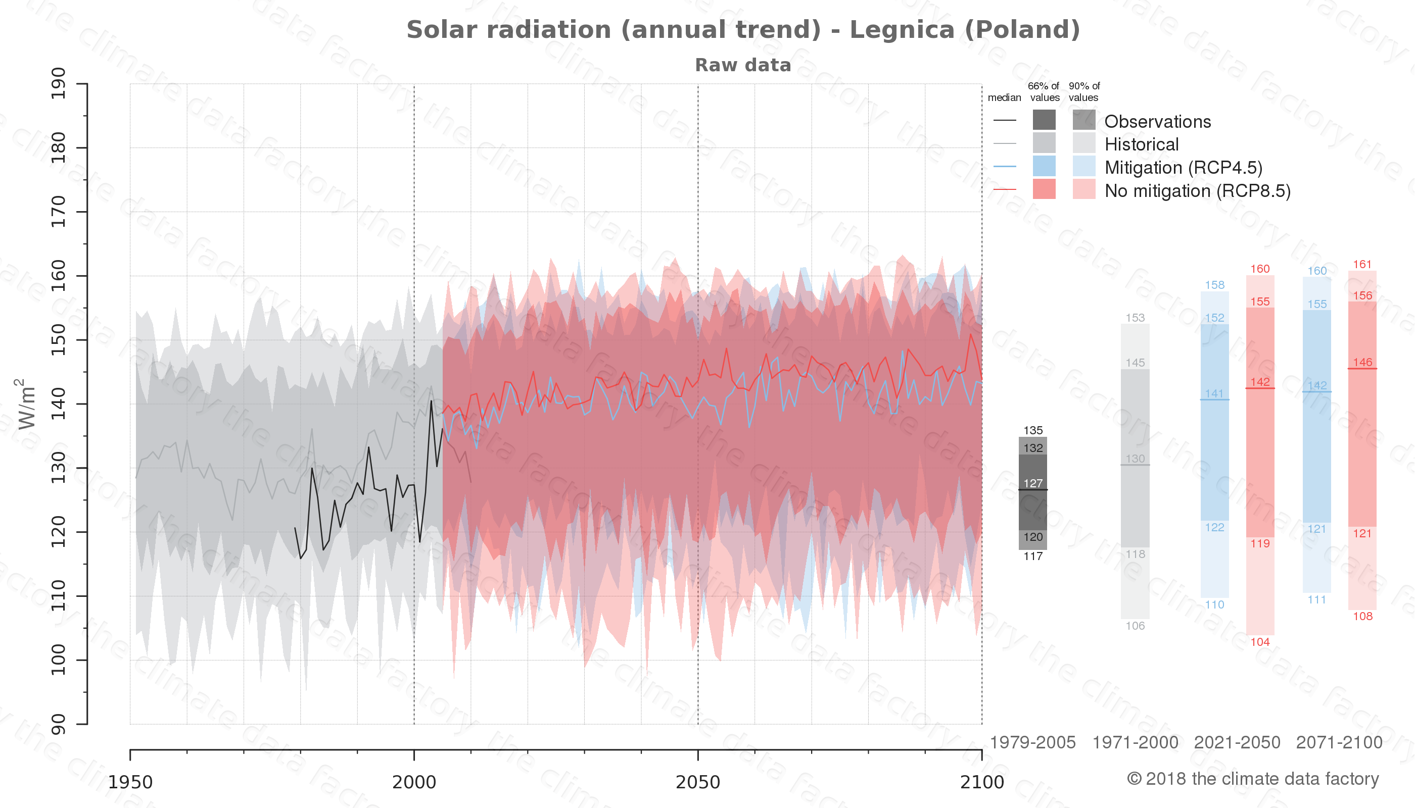 Graphic of projected solar radiation for Legnica (Poland) under two climate change mitigation policy scenarios (RCP4.5, RCP8.5). Represented climate data are raw data from IPCC models. https://theclimatedatafactory.com