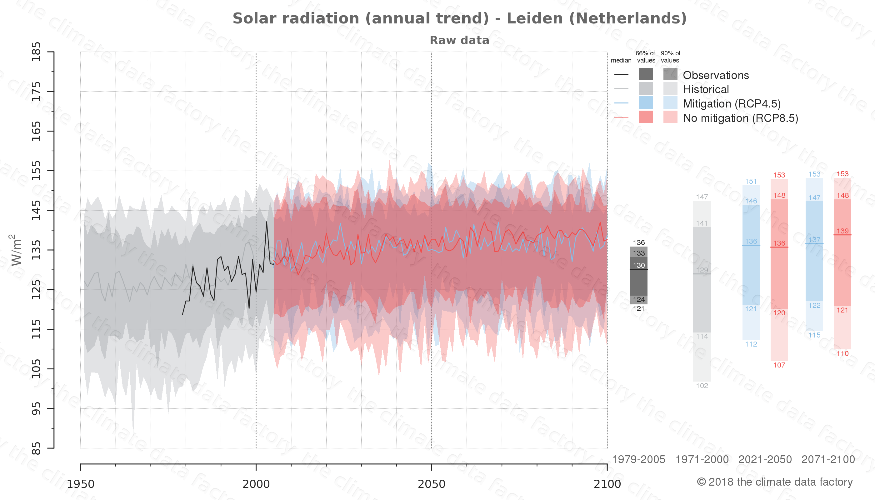Graphic of projected solar radiation for Leiden (Netherlands) under two climate change mitigation policy scenarios (RCP4.5, RCP8.5). Represented climate data are raw data from IPCC models. https://theclimatedatafactory.com