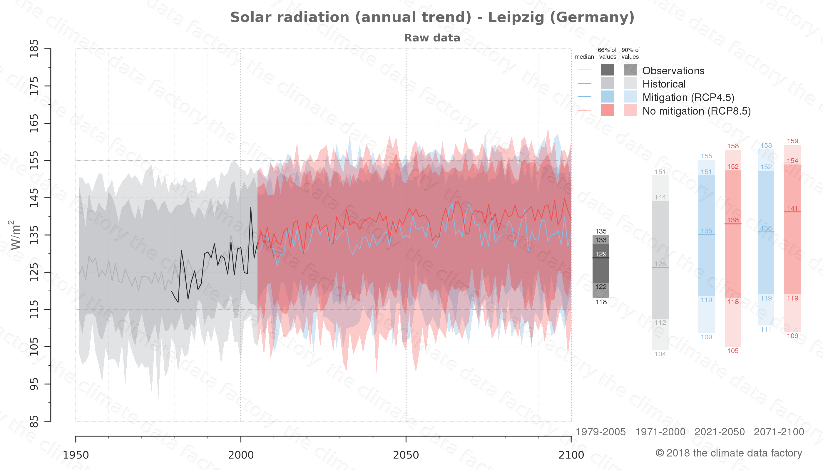 Graphic of projected solar radiation for Leipzig (Germany) under two climate change mitigation policy scenarios (RCP4.5, RCP8.5). Represented climate data are raw data from IPCC models. https://theclimatedatafactory.com