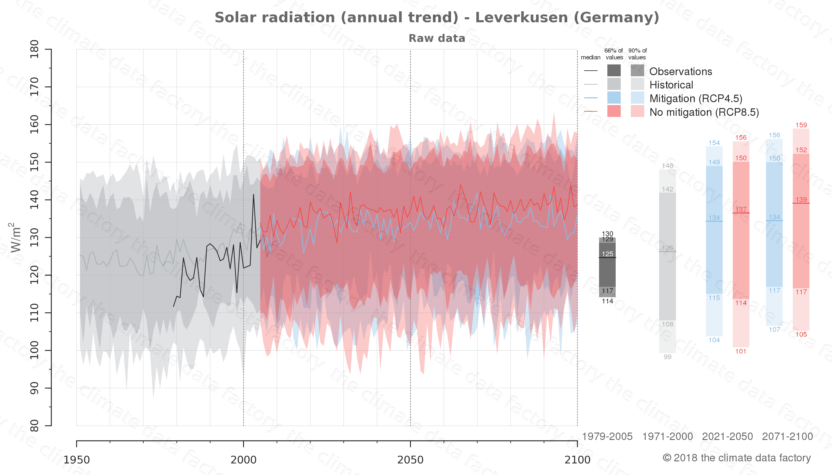 Graphic of projected solar radiation for Leverkusen (Germany) under two climate change mitigation policy scenarios (RCP4.5, RCP8.5). Represented climate data are raw data from IPCC models. https://theclimatedatafactory.com