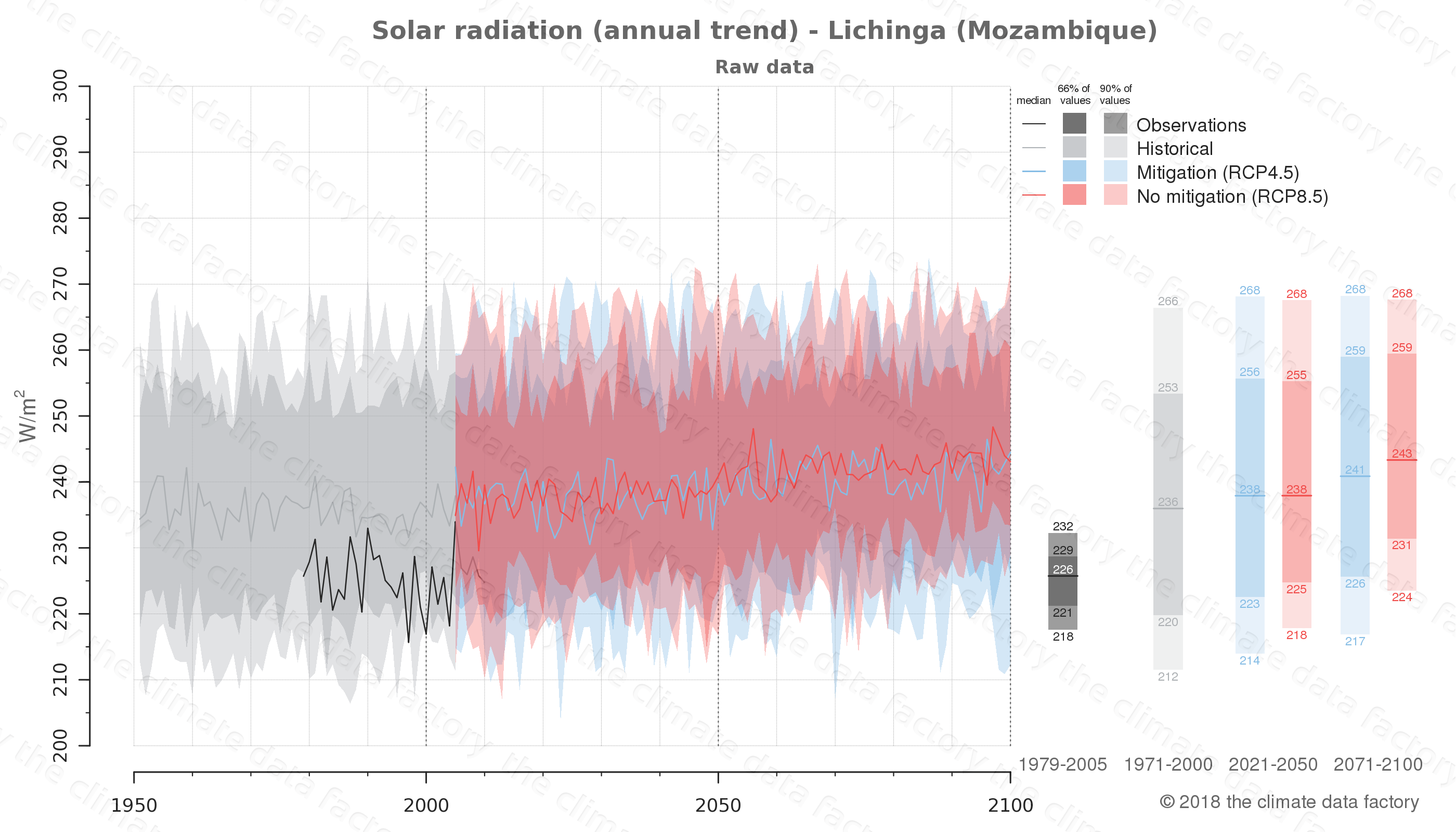 Graphic of projected solar radiation for Lichinga (Mozambique) under two climate change mitigation policy scenarios (RCP4.5, RCP8.5). Represented climate data are raw data from IPCC models. https://theclimatedatafactory.com