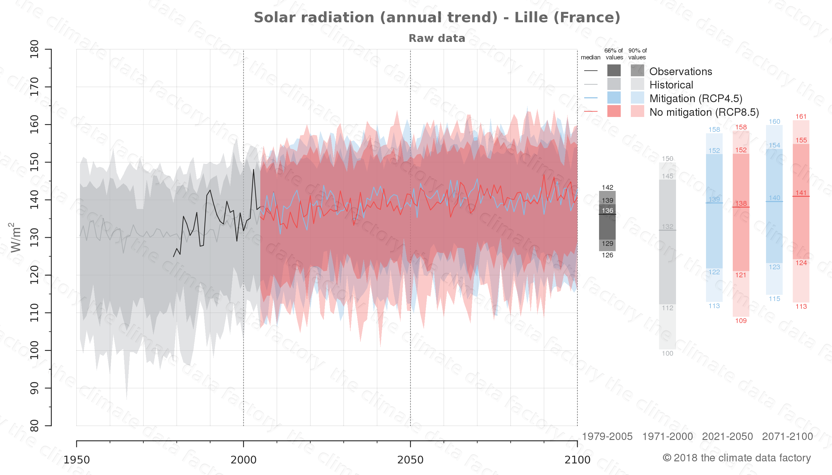 Graphic of projected solar radiation for Lille (France) under two climate change mitigation policy scenarios (RCP4.5, RCP8.5). Represented climate data are raw data from IPCC models. https://theclimatedatafactory.com