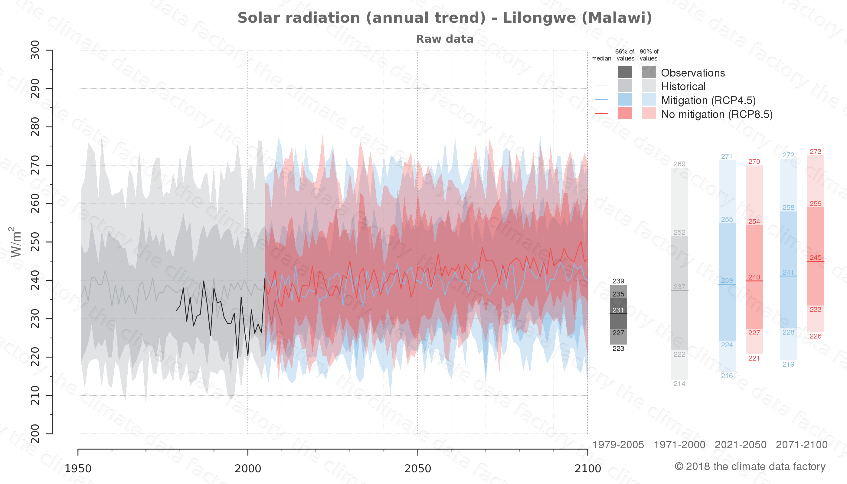 Graphic of projected solar radiation for Lilongwe (Malawi) under two climate change mitigation policy scenarios (RCP4.5, RCP8.5). Represented climate data are raw data from IPCC models. https://theclimatedatafactory.com