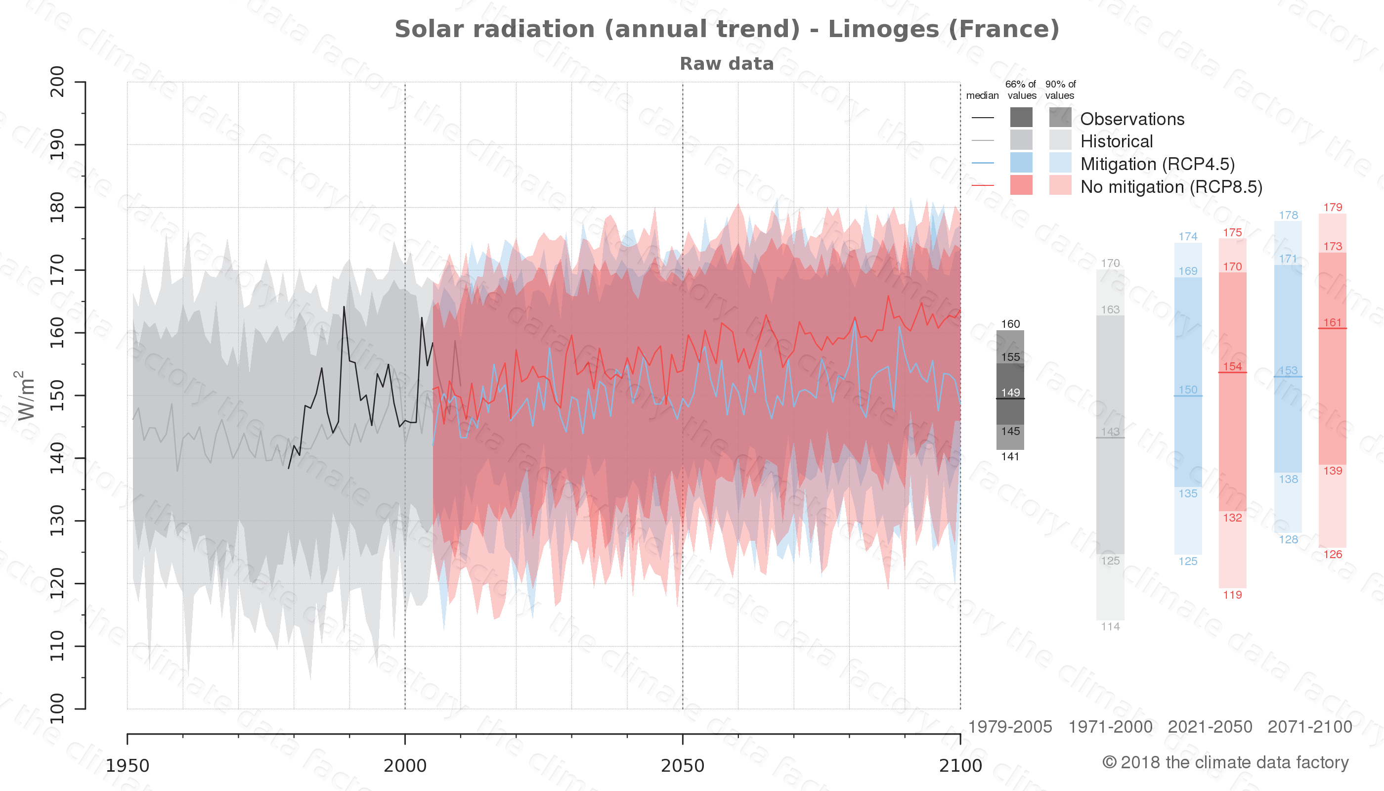Graphic of projected solar radiation for Limoges (France) under two climate change mitigation policy scenarios (RCP4.5, RCP8.5). Represented climate data are raw data from IPCC models. https://theclimatedatafactory.com