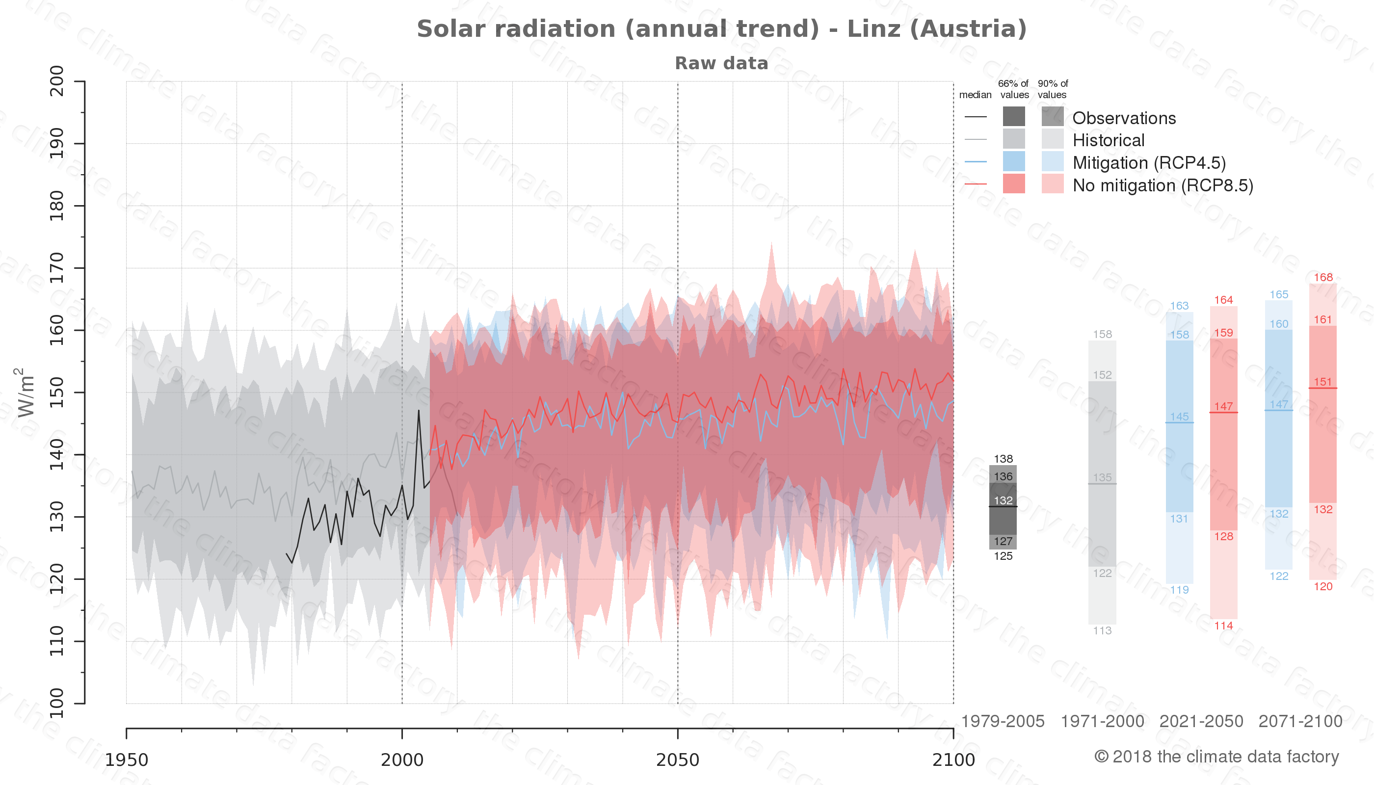 Graphic of projected solar radiation for Linz (Austria) under two climate change mitigation policy scenarios (RCP4.5, RCP8.5). Represented climate data are raw data from IPCC models. https://theclimatedatafactory.com