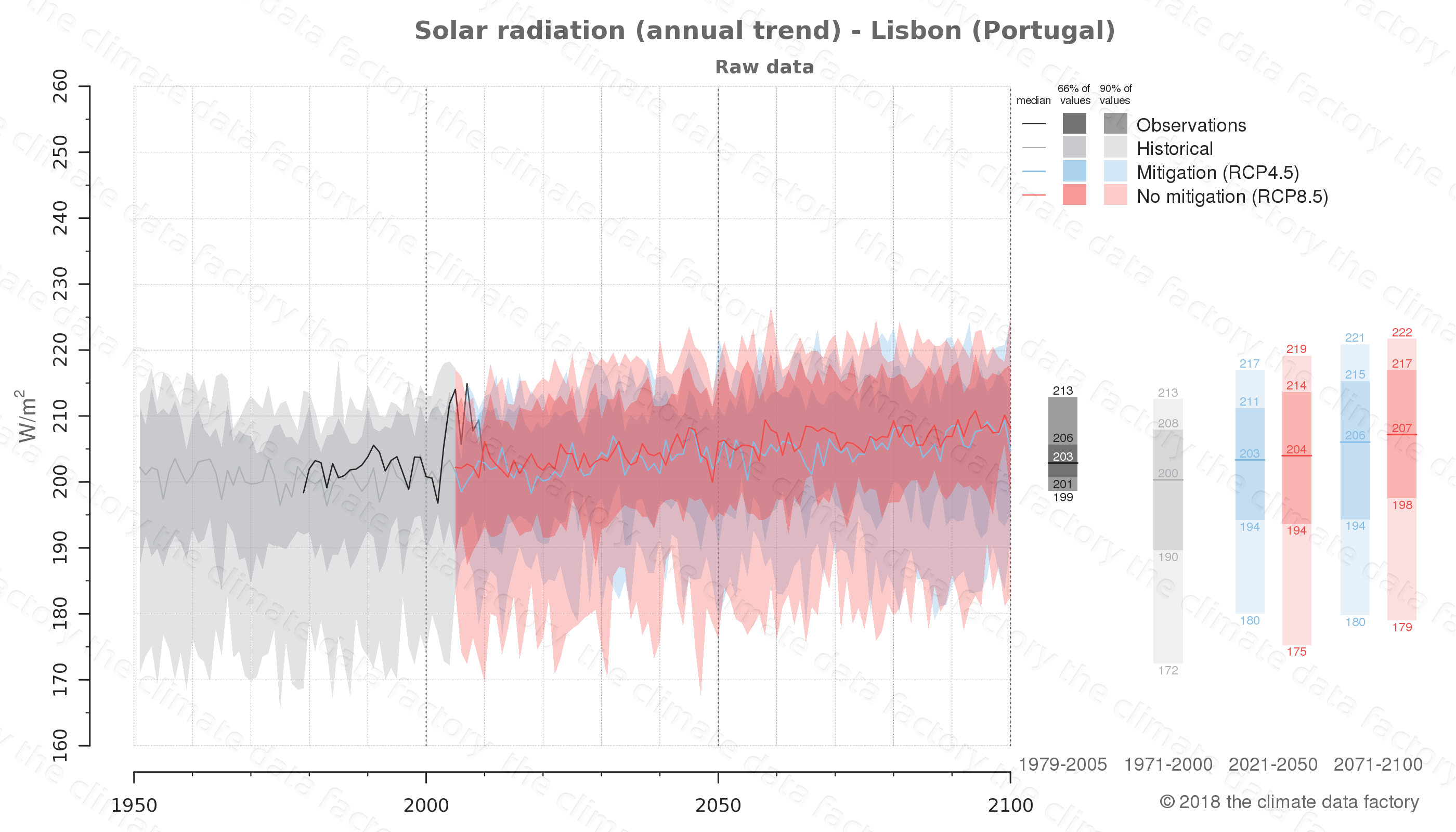 Graphic of projected solar radiation for Lisbon (Portugal) under two climate change mitigation policy scenarios (RCP4.5, RCP8.5). Represented climate data are raw data from IPCC models. https://theclimatedatafactory.com