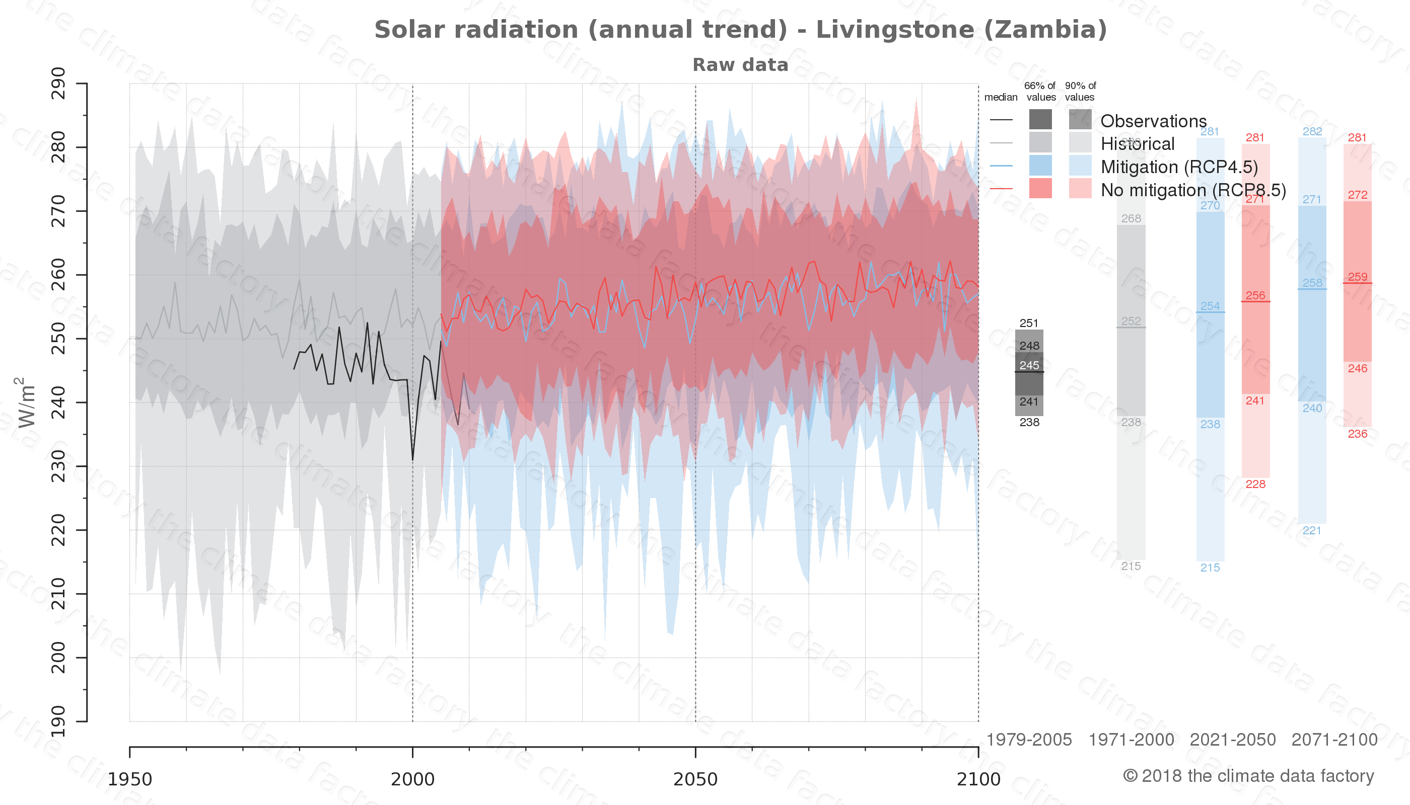 Graphic of projected solar radiation for Livingstone (Zambia) under two climate change mitigation policy scenarios (RCP4.5, RCP8.5). Represented climate data are raw data from IPCC models. https://theclimatedatafactory.com