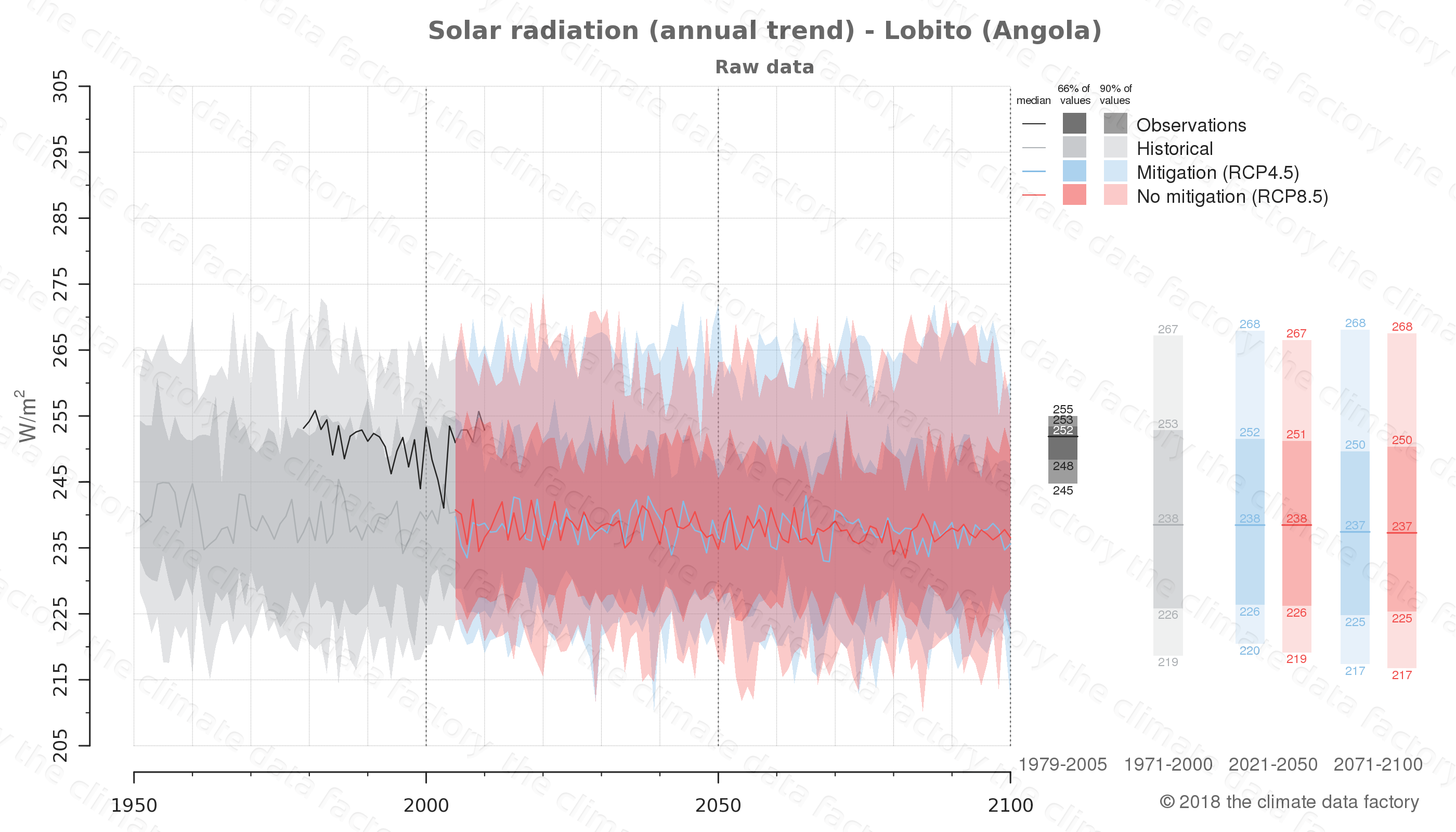 Graphic of projected solar radiation for Lobito (Angola) under two climate change mitigation policy scenarios (RCP4.5, RCP8.5). Represented climate data are raw data from IPCC models. https://theclimatedatafactory.com